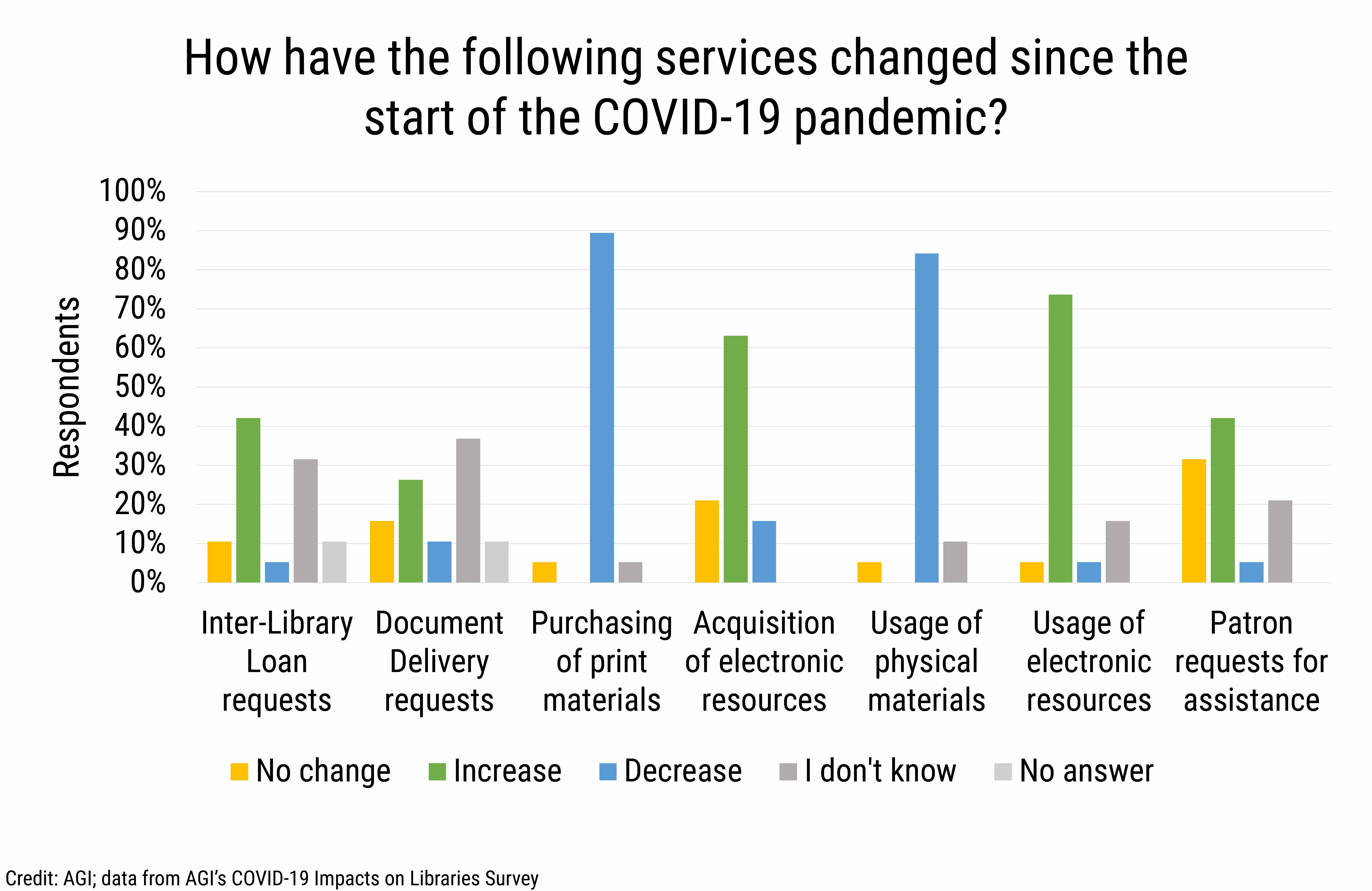 DB_2020-030_chart01 Change in library services during COVID-19. (Credit: AGI, data from AGI's COVID-19 Impacts on Libraries Survey)