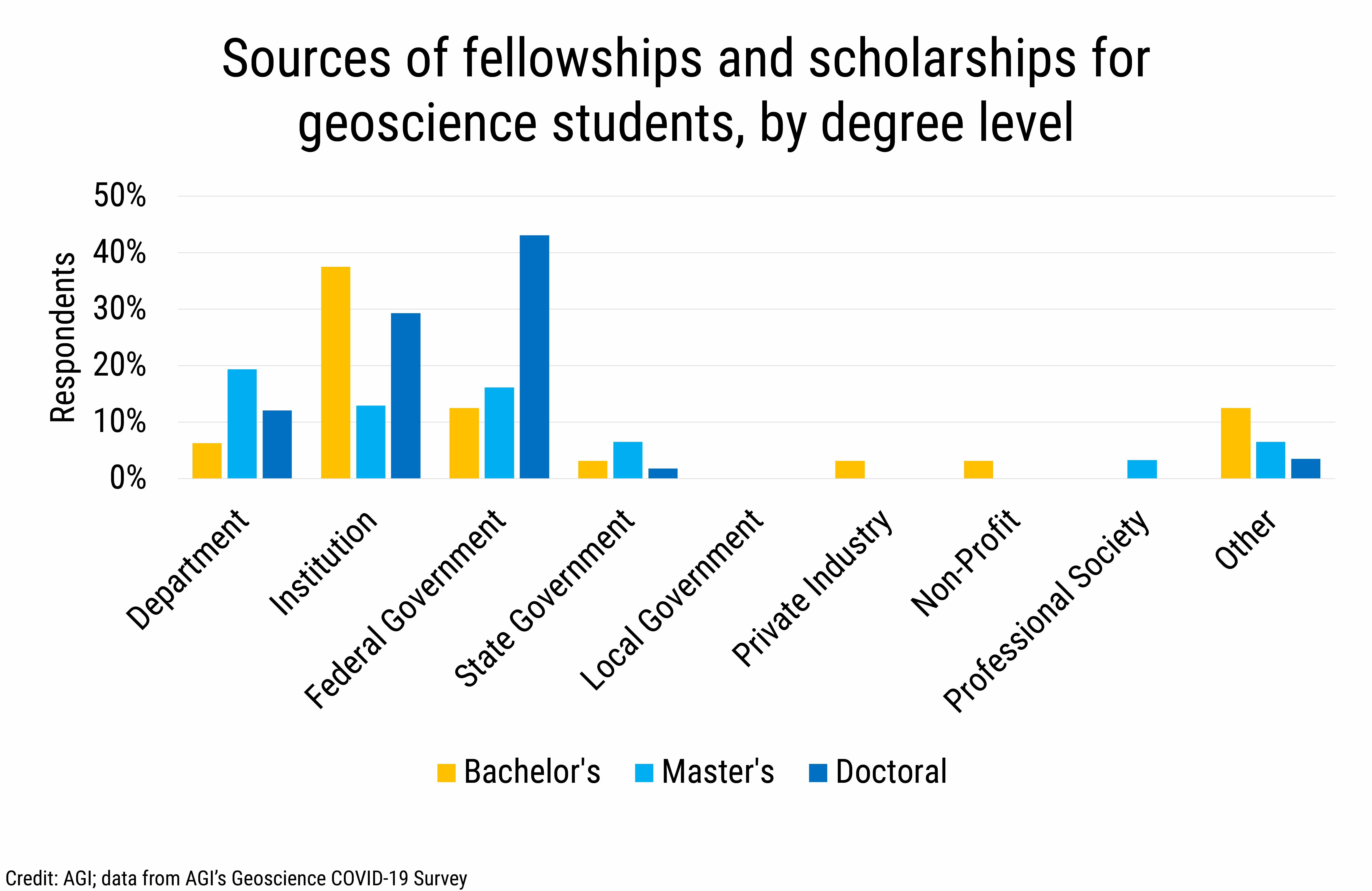 DB_2020-032 chart 01: Sources of fellowships and scholarships for geoscience students, by degree level (Credit: AGI; data from AGI's Geoscience COVID-19 Survey)