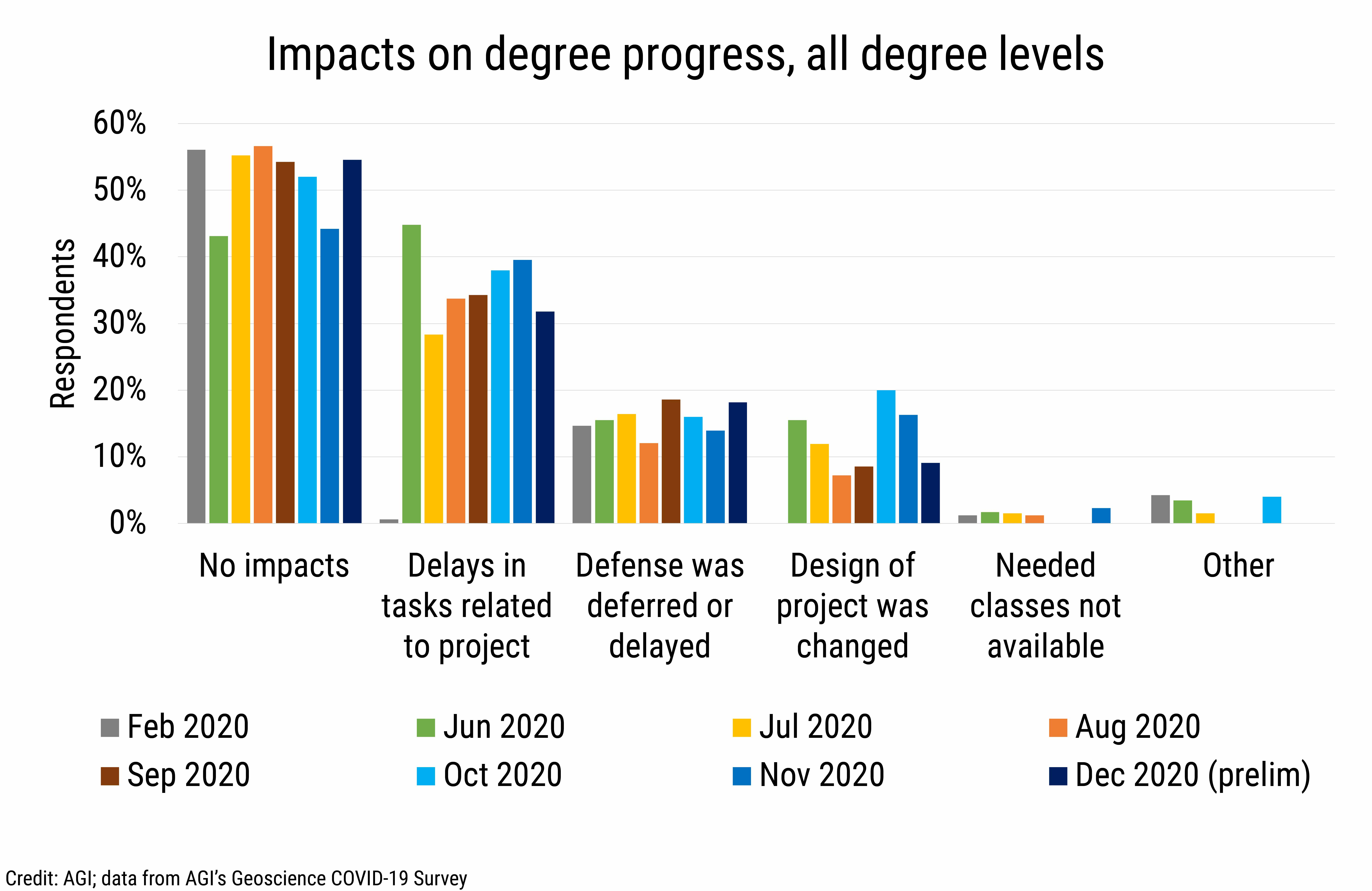 DB_2020-032 chart 02: Impacts on degree progress, all degree levels (Credit: AGI; data from AGI's Geoscience COVID-19 Survey)