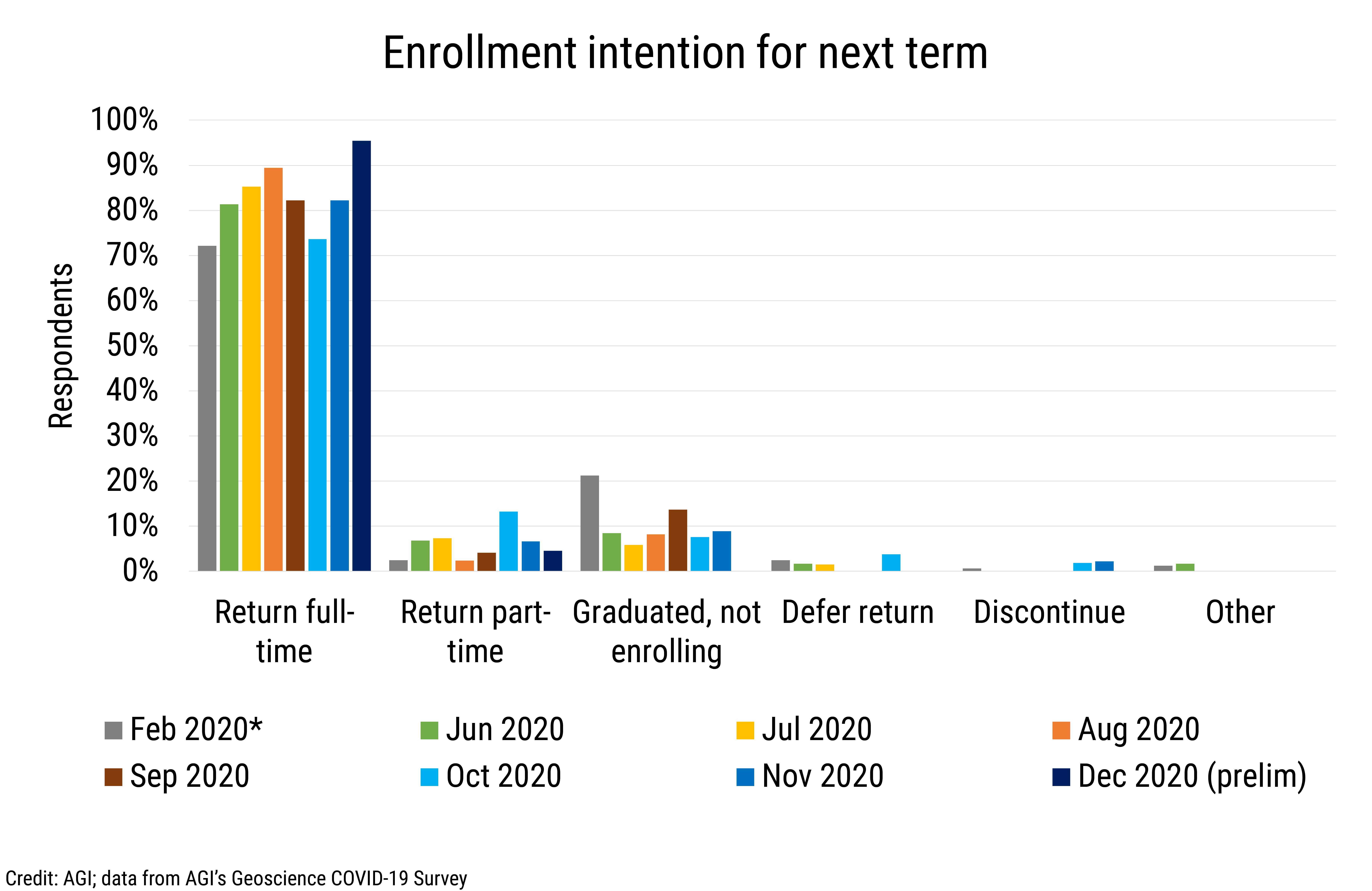 DB_2020-032 chart 03: Enrollment intention for next term (Credit: AGI; data from AGI's Geoscience COVID-19 Survey)