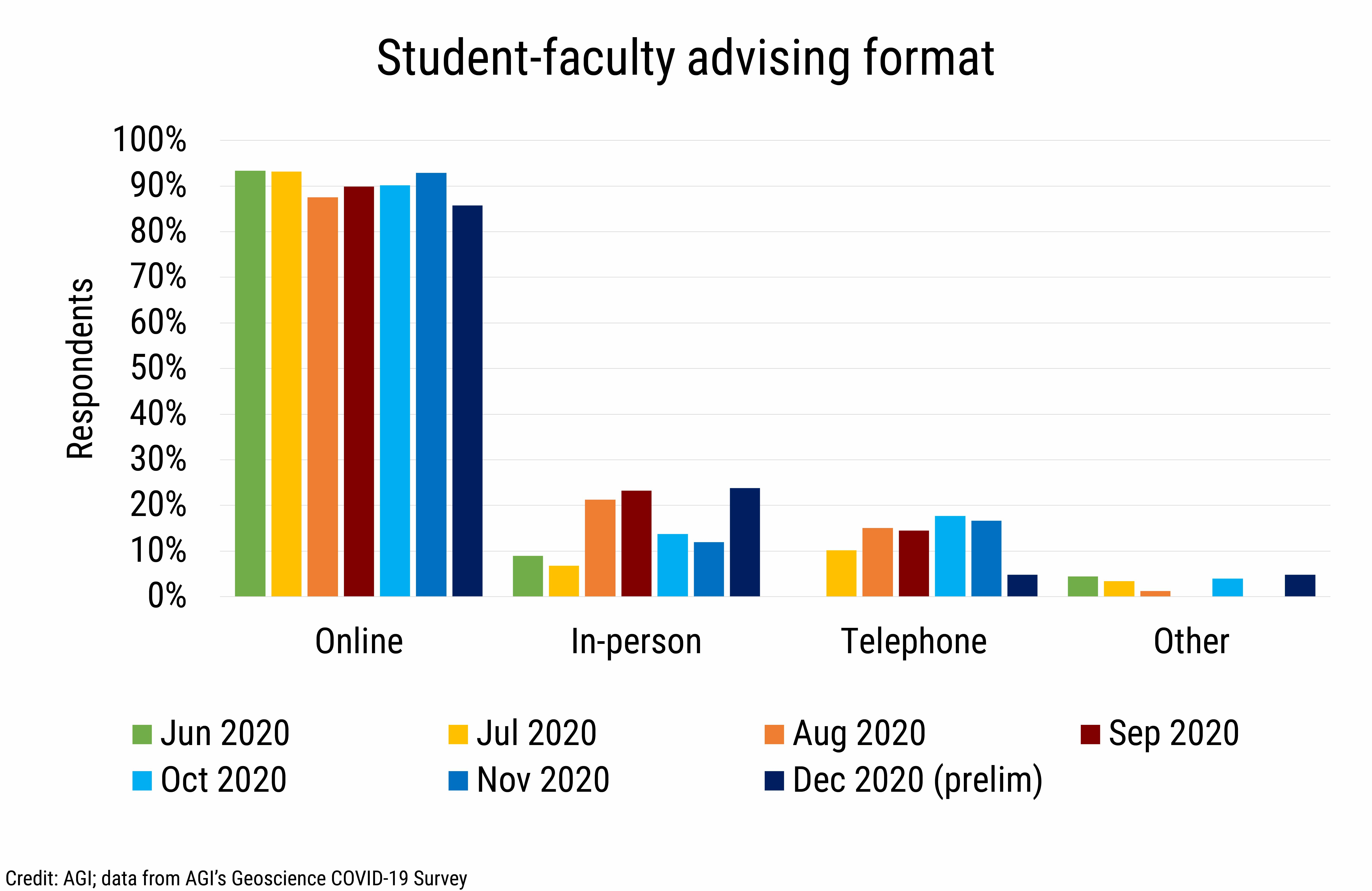 DB_2020-032 chart 04: Student-faculty advising format (Credit: AGI; data from AGI's Geoscience COVID-19 Survey)