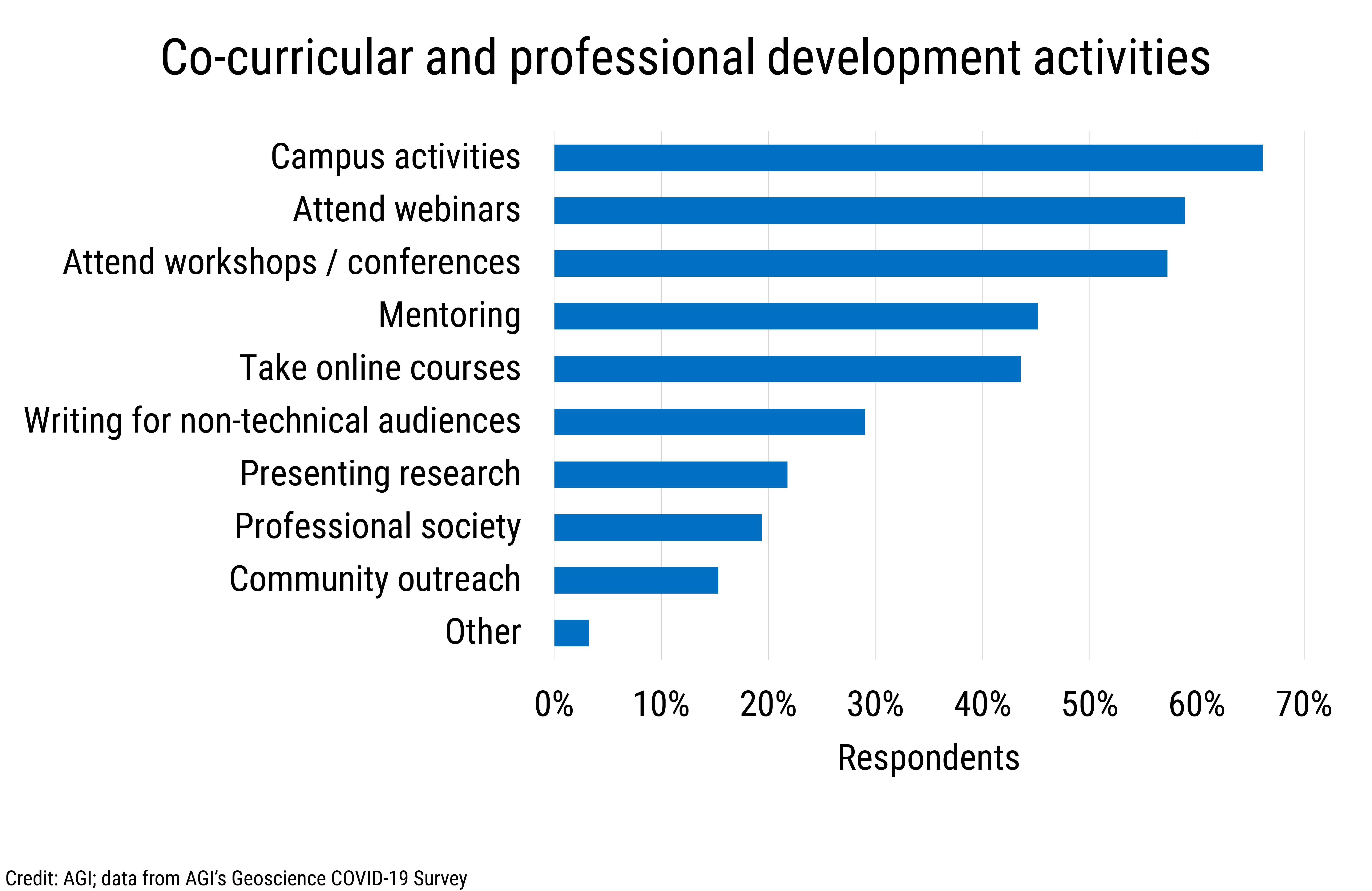 DB_2020-032 chart 05: Co-curricular and professional development activities (Credit: AGI; data from AGI's Geoscience COVID-19 Survey)