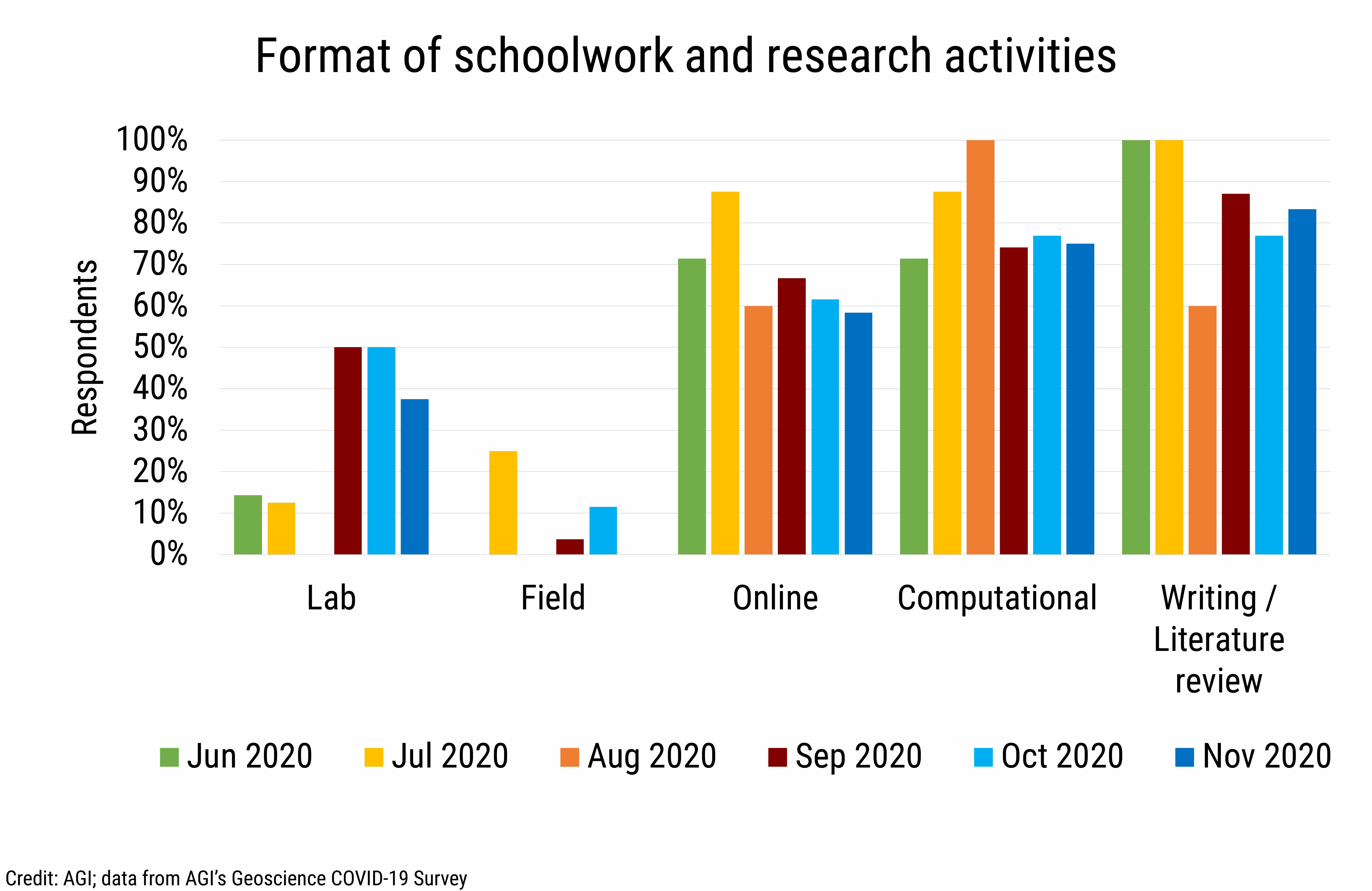 DB_2020-032 chart 06: Format of schoolwork and research activities (Credit: AGI; data from AGI's Geoscience COVID-19 Survey)