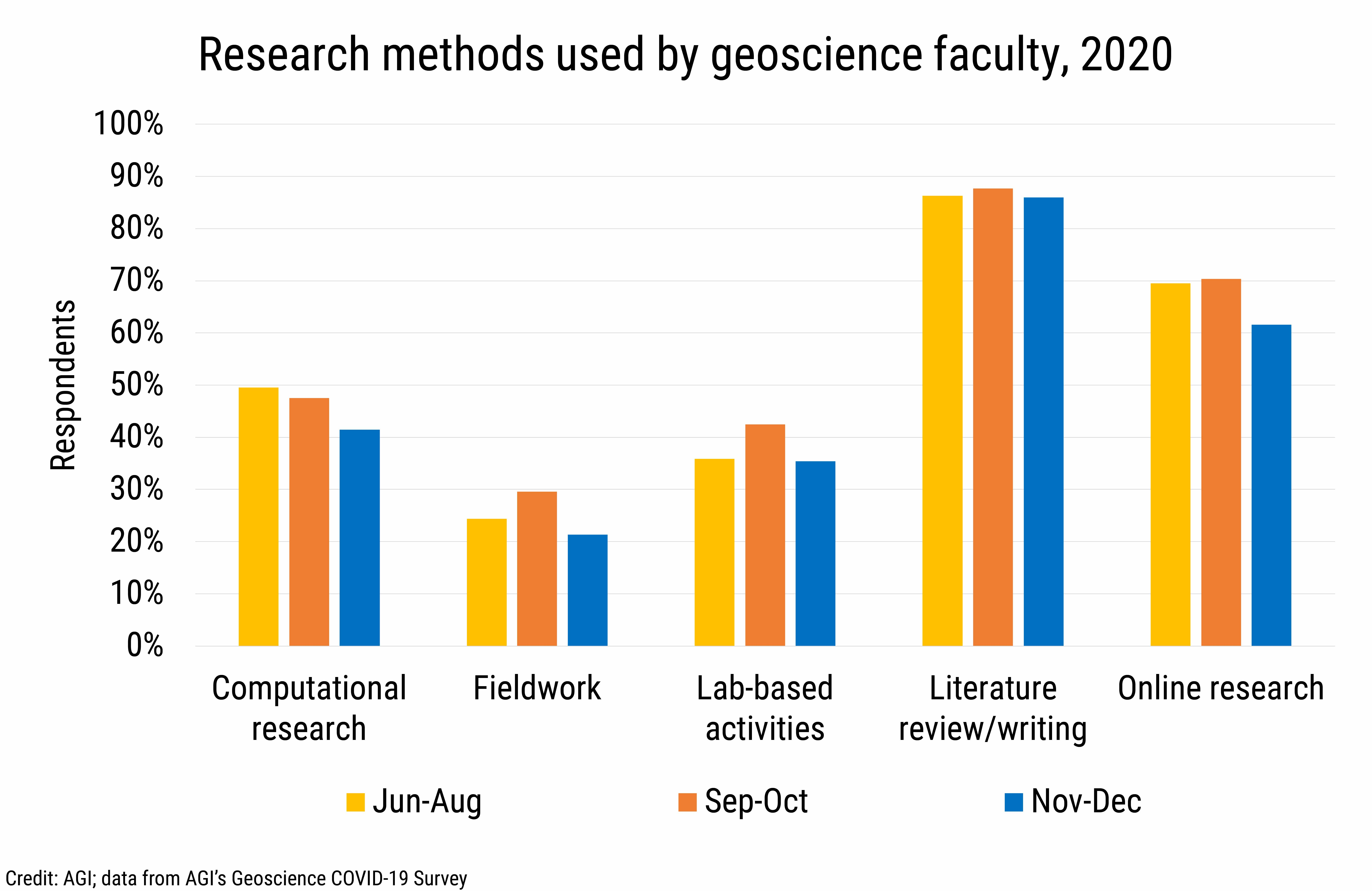DB_2021-002 chart 02: Research methods used by geoscience faculty, 2020 (Credit: AGI; data from AGI's Geoscience COVID-19 Survey)
