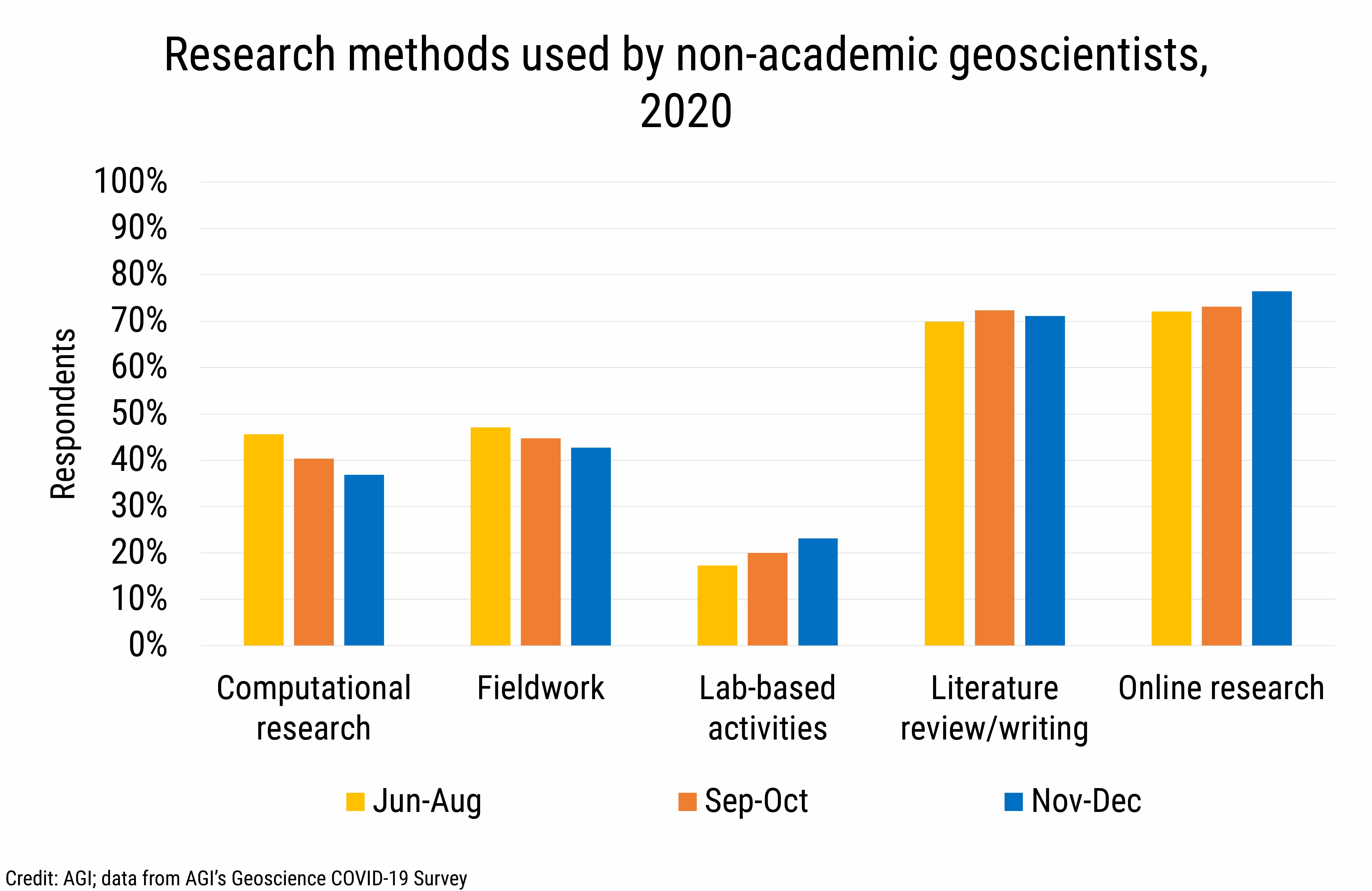 DB_2021-002 chart 04: Research methods used by non-academic geoscientistse, 2020 (Credit: AGI; data from AGI's Geoscience COVID-19 Survey)