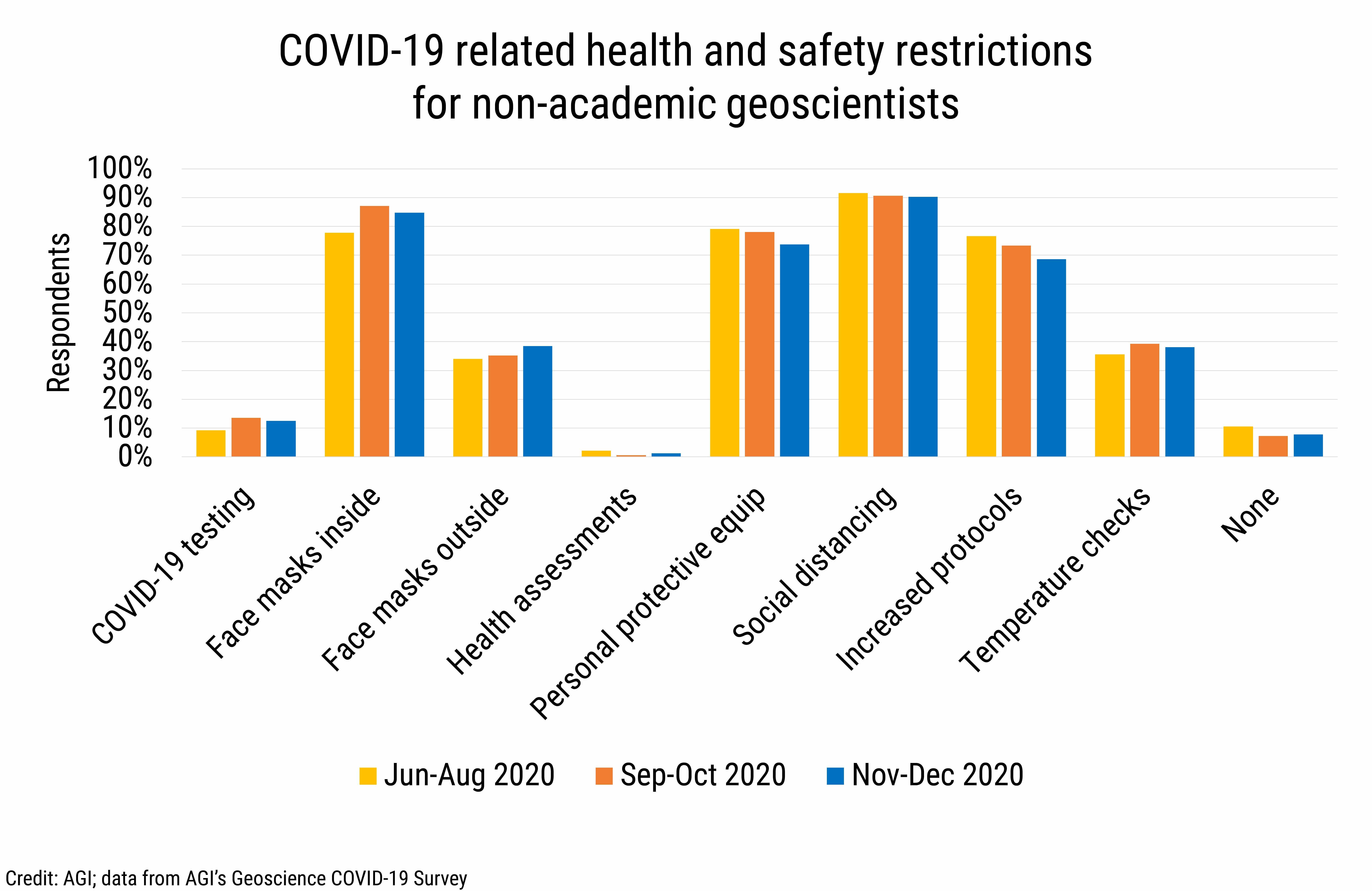 DB_2021-002 chart 07: COVID-19 related health and safety restrictions for non-academic geoscientists (Credit: AGI; data from AGI's Geoscience COVID-19 Survey)