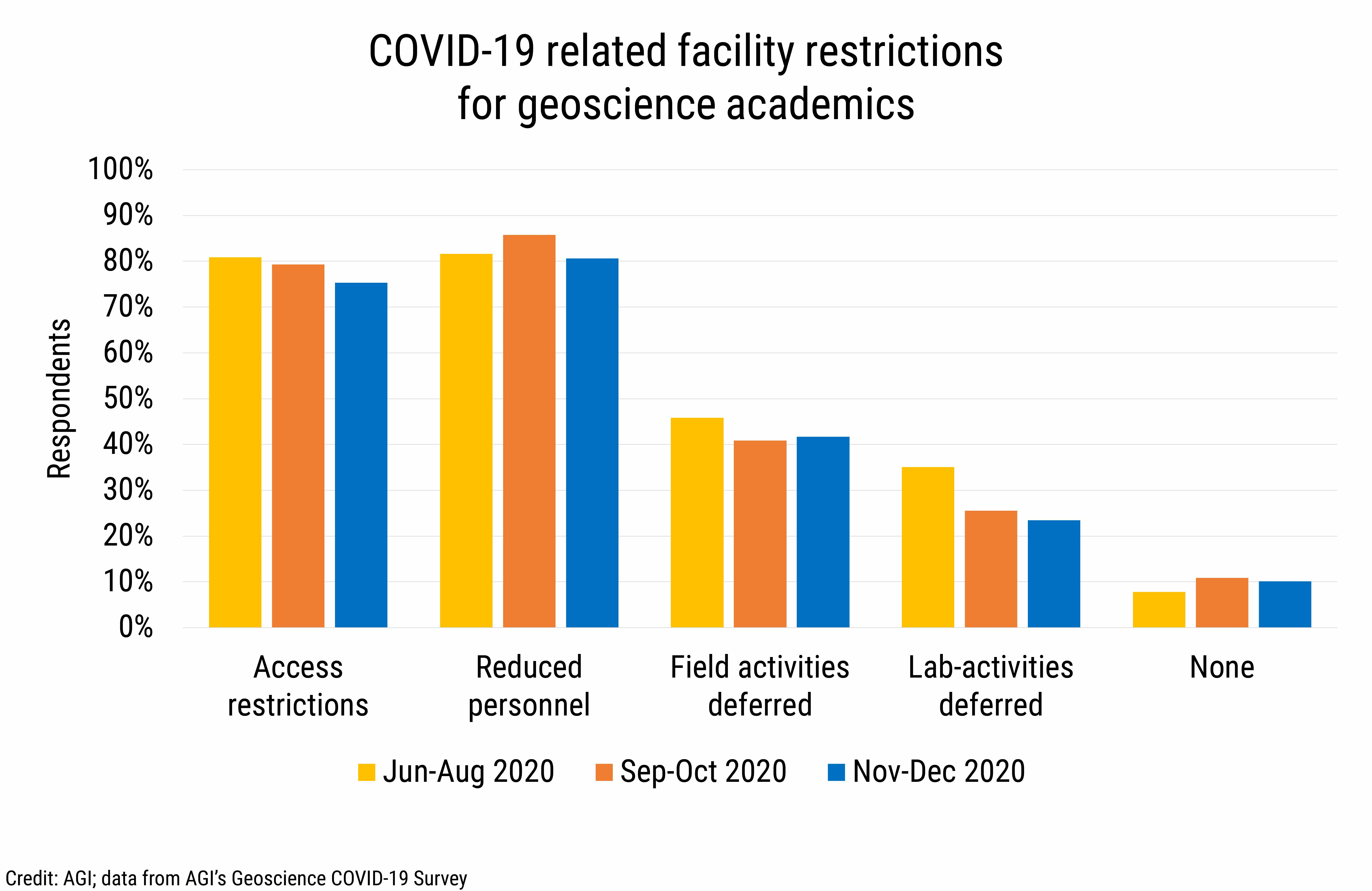 DB_2021-002 chart 09: COVID-19 related facility restrictions for geoscience academics (Credit: AGI; data from AGI's Geoscience COVID-19 Survey)