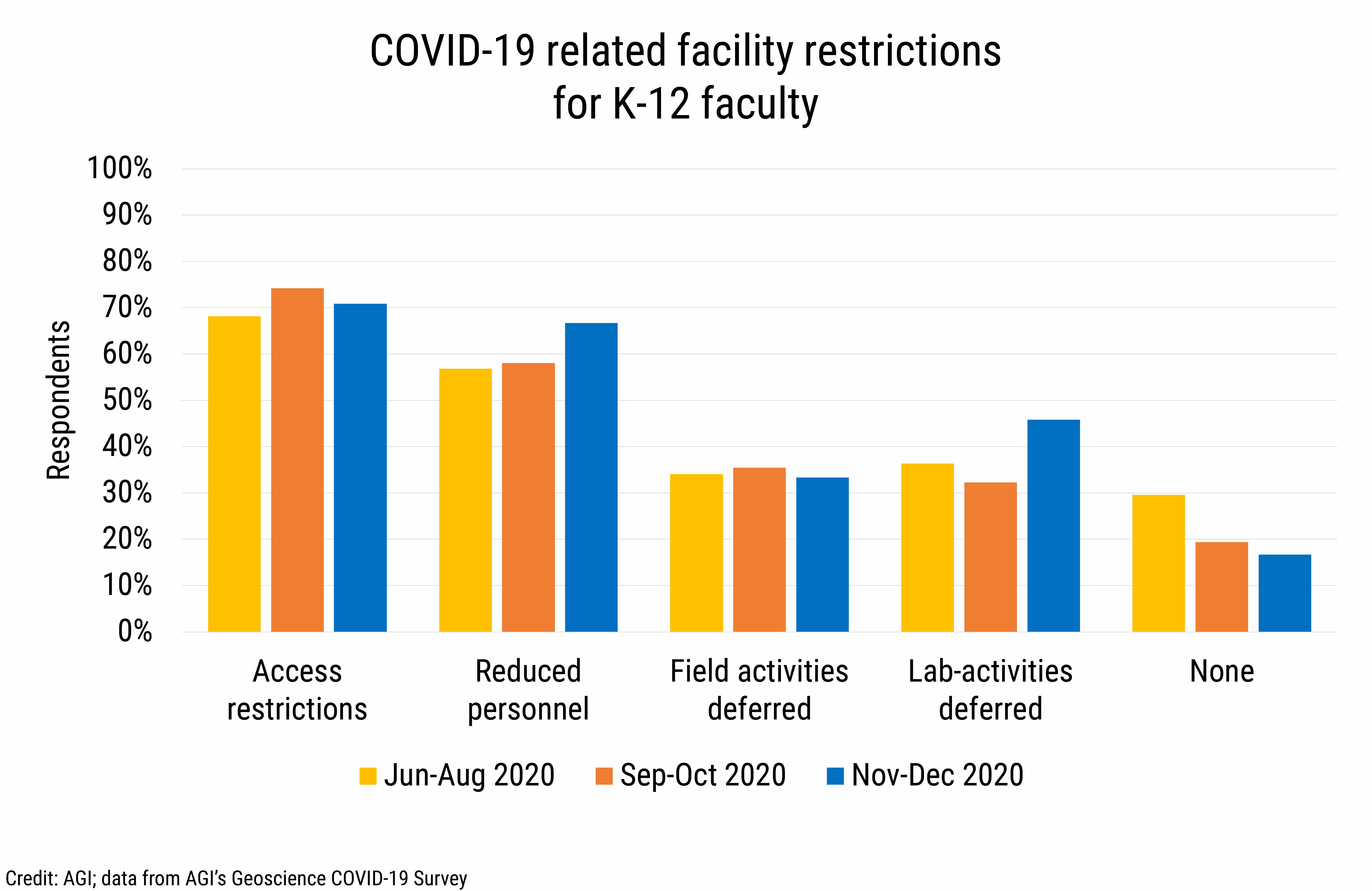DB_2021-002 chart 11: COVID-19 related facility restrictions for K-12 faculty (Credit: AGI; data from AGI's Geoscience COVID-19 Survey)