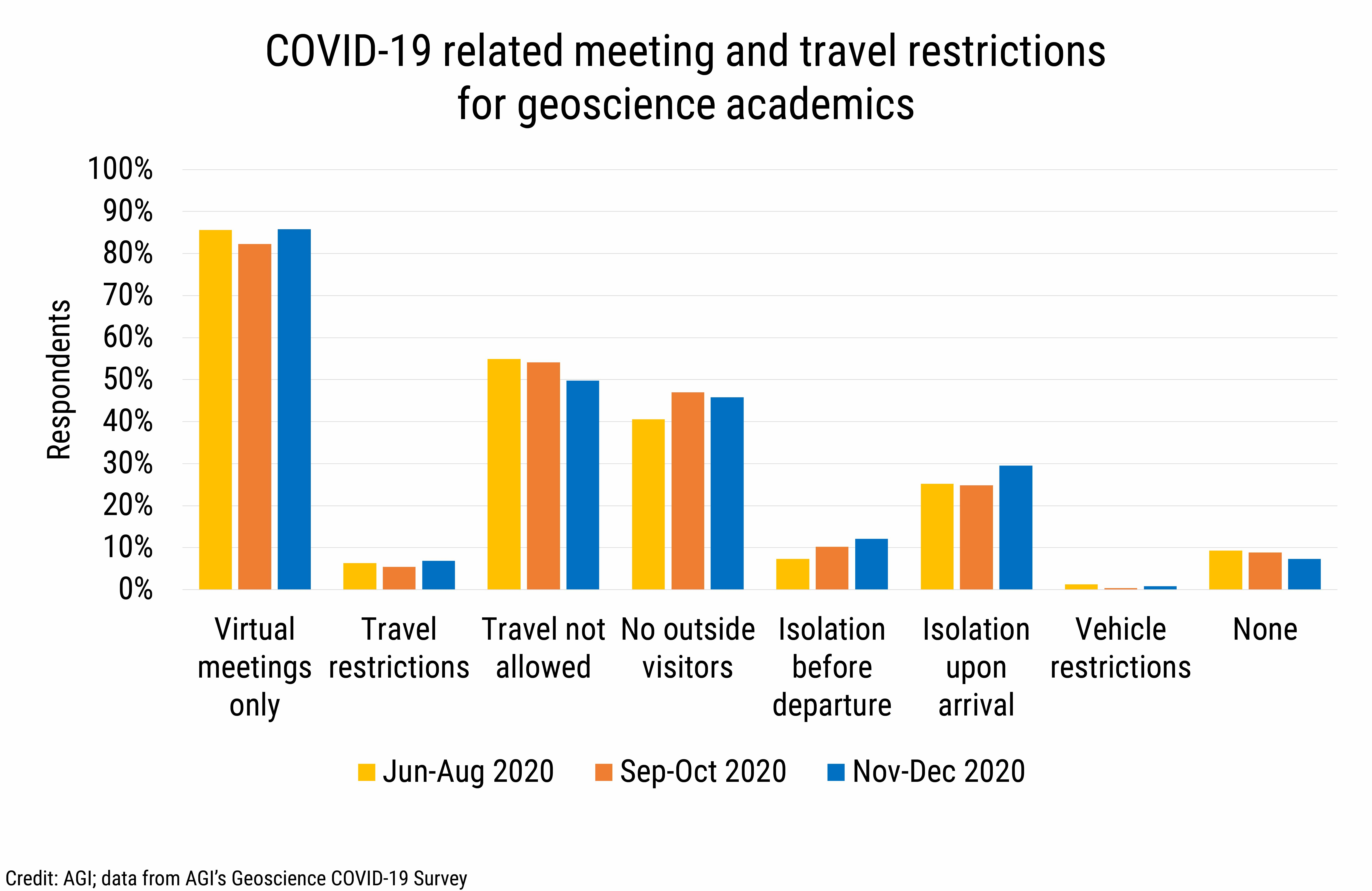 DB_2021-002 chart 12: COVID-19 related meeting and travel restrictions for geoscience academics (Credit: AGI; data from AGI's Geoscience COVID-19 Survey)