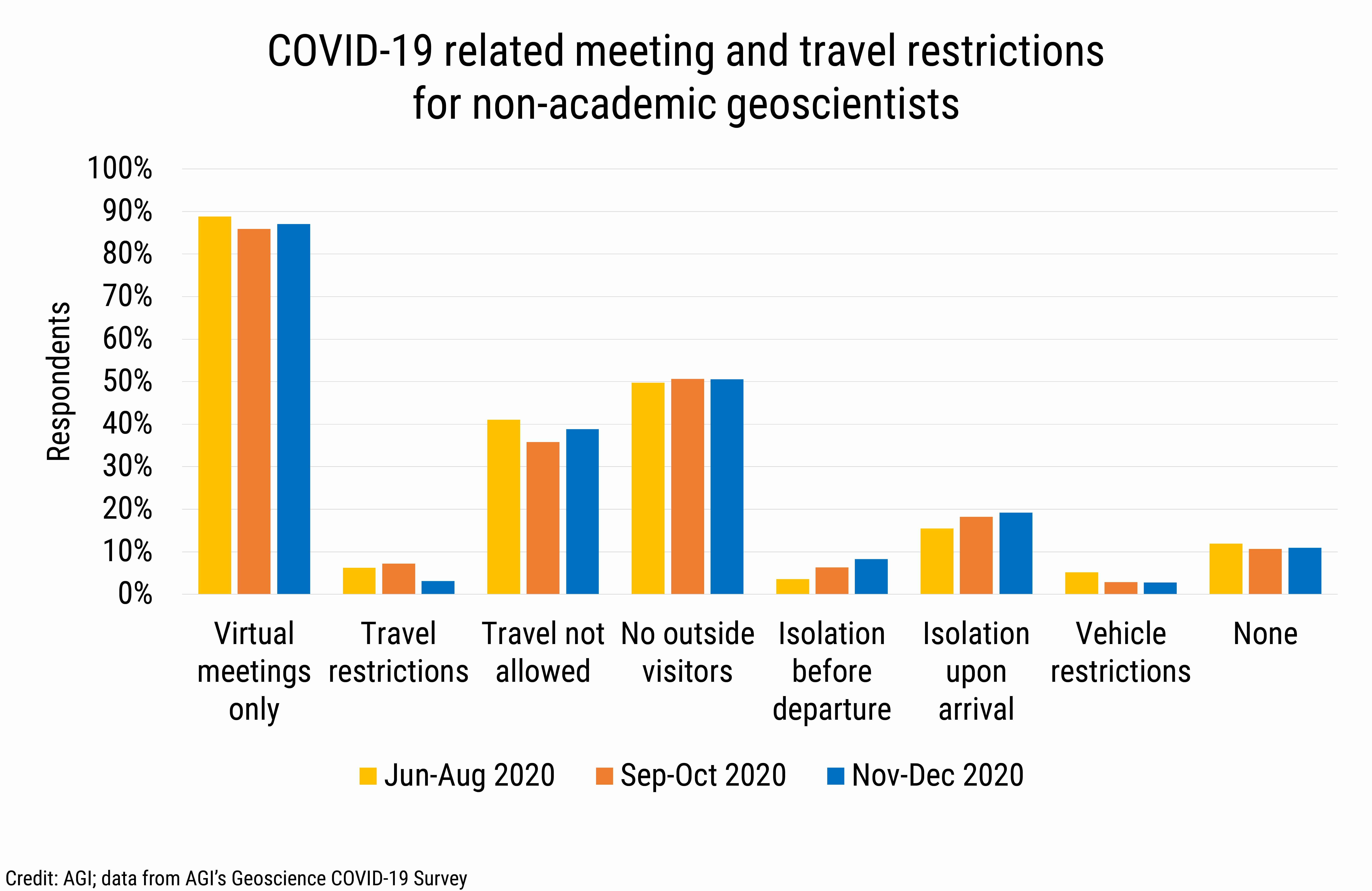 DB_2021-002 chart 13: COVID-19 related meeting and travel restrictions for non-academic geoscientists (Credit: AGI; data from AGI's Geoscience COVID-19 Survey)