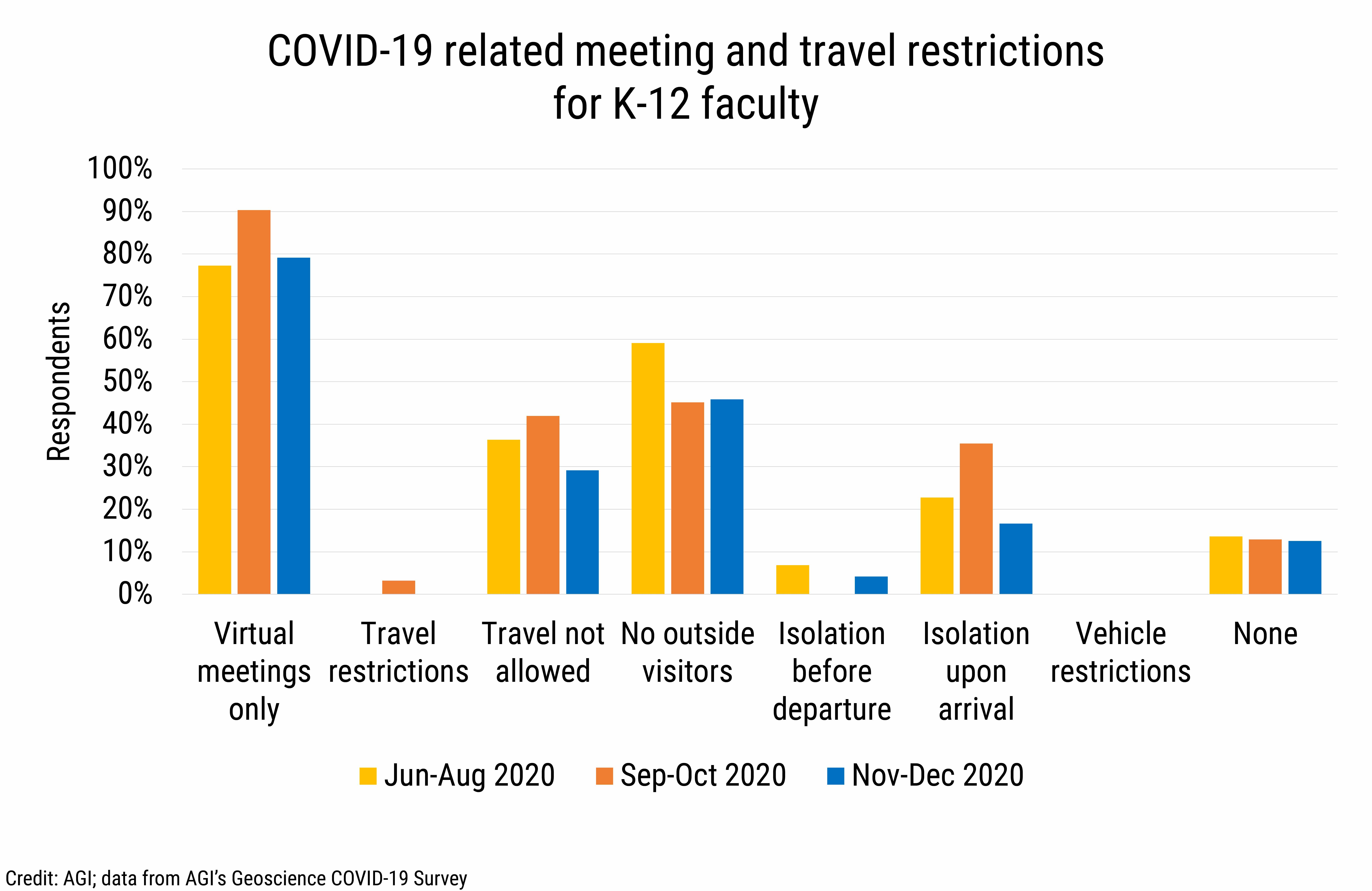 DB_2021-002 chart 14: COVID-19 related meeting and travel restrictions for K-12 faculty (Credit: AGI; data from AGI's Geoscience COVID-19 Survey)
