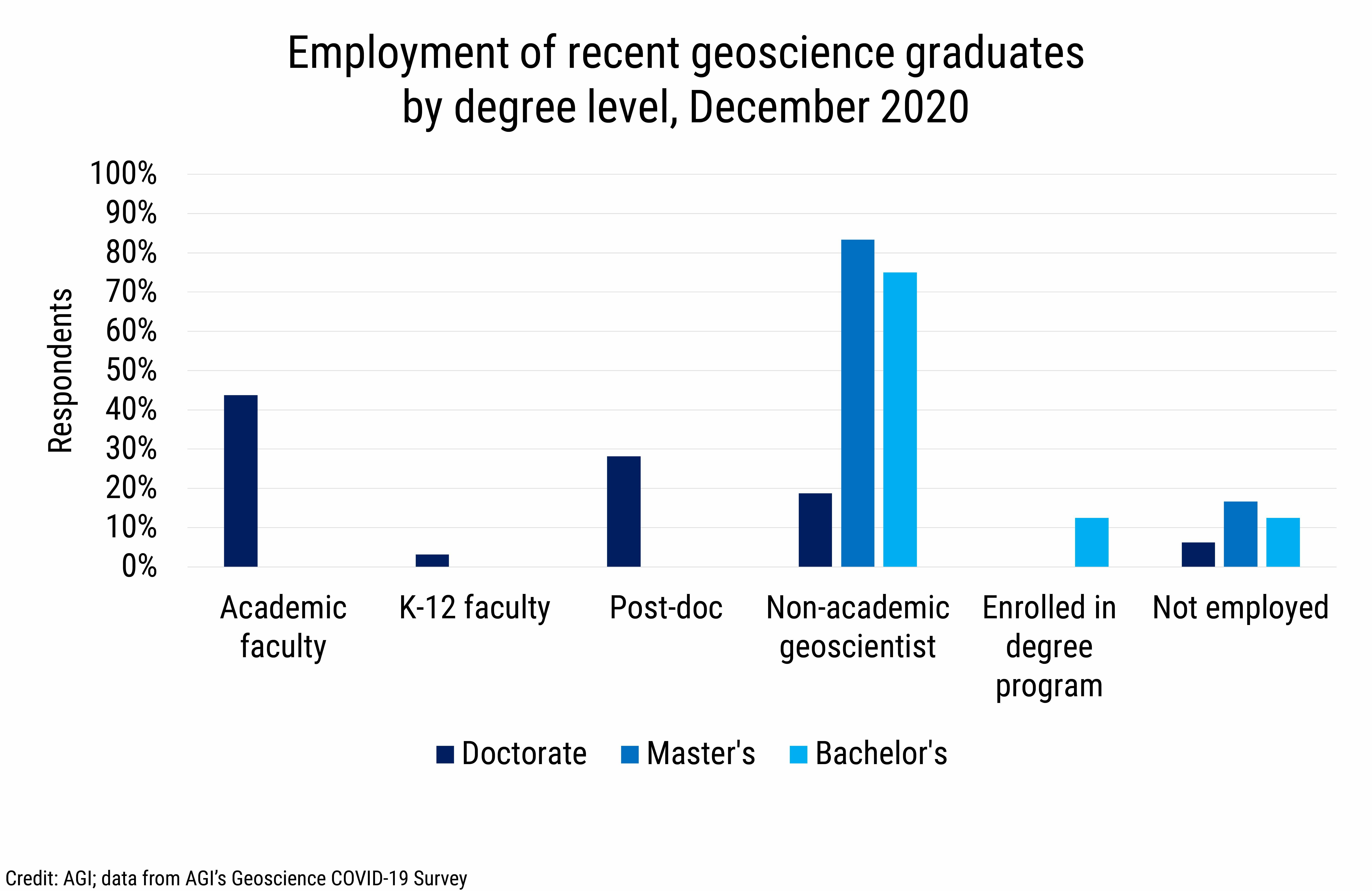 DB_2021-003_chart05: Employment of recent geoscience graduates by degree level, December 2020 (Credit: AGI; data from AGI's Geoscience COVID-19 Survey)