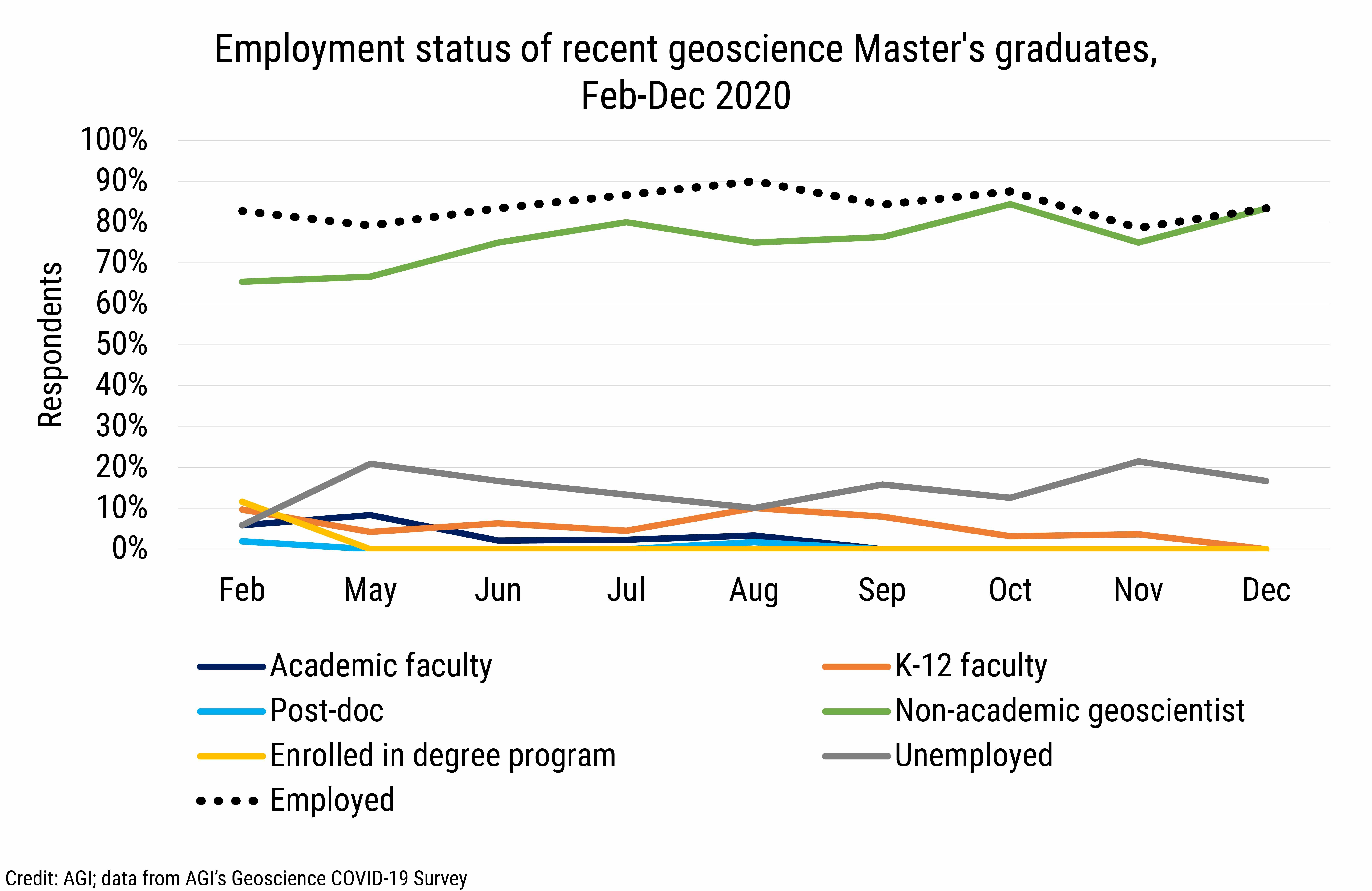 DB_2021-003_chart07: Employment status of recent geoscience Master's graduate, Feb-Dec 2020 (Credit: AGI; data from AGI's Geoscience COVID-19 Survey)
