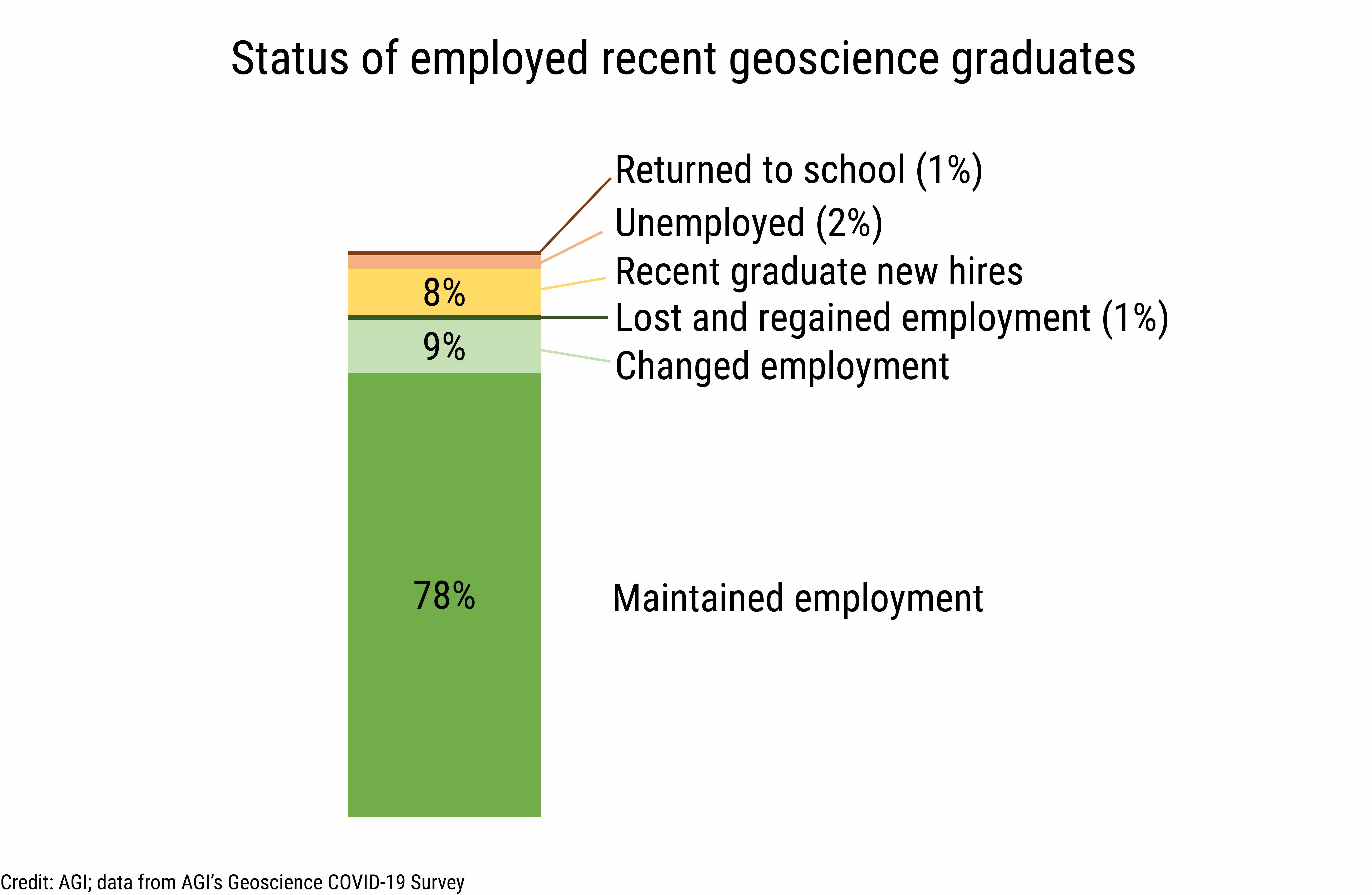 DB_2021-003_chart09: Status of employed recent geoscience graduates (Credit: AGI; data from AGI's Geoscience COVID-19 Survey)