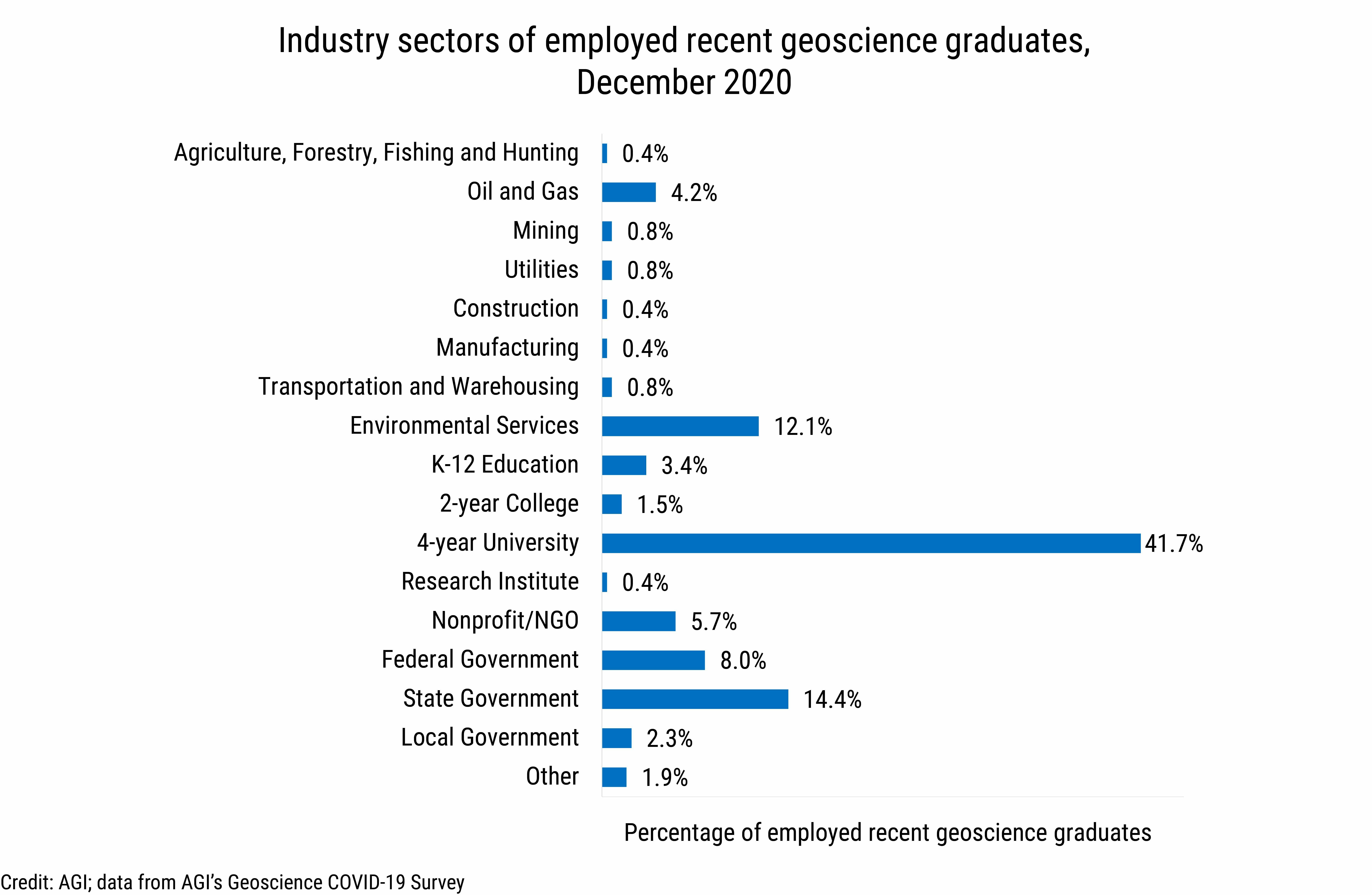 DB_2021-003_chart10: Industry sectors of employed recent geoscience graduates, December 2020 (Credit: AGI; data from AGI's Geoscience COVID-19 Survey)