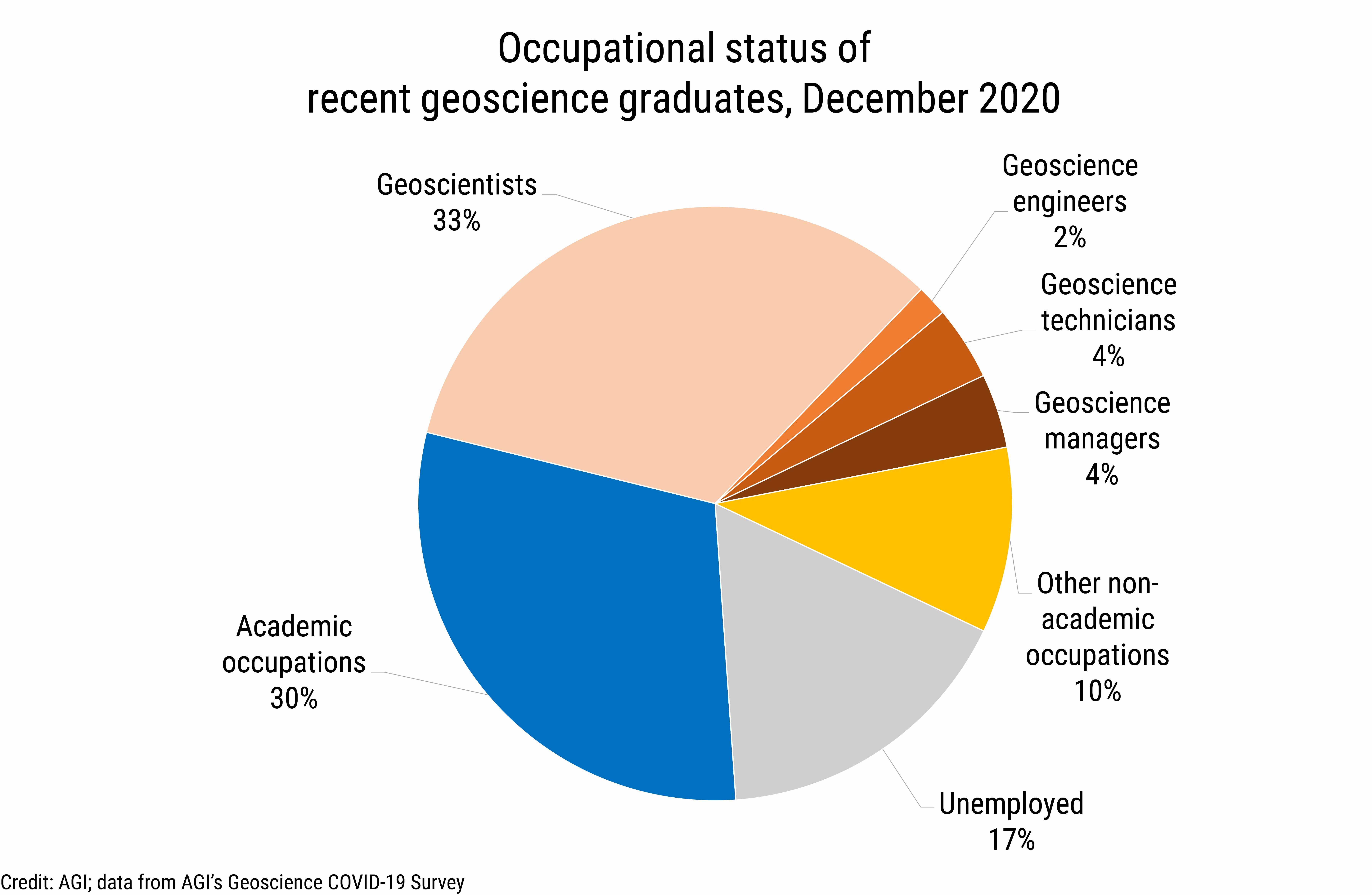 DB_2021-003_chart11: Occupational status of recent geoscience graduates, December 2020 (Credit: AGI; data from AGI's Geoscience COVID-19 Survey)