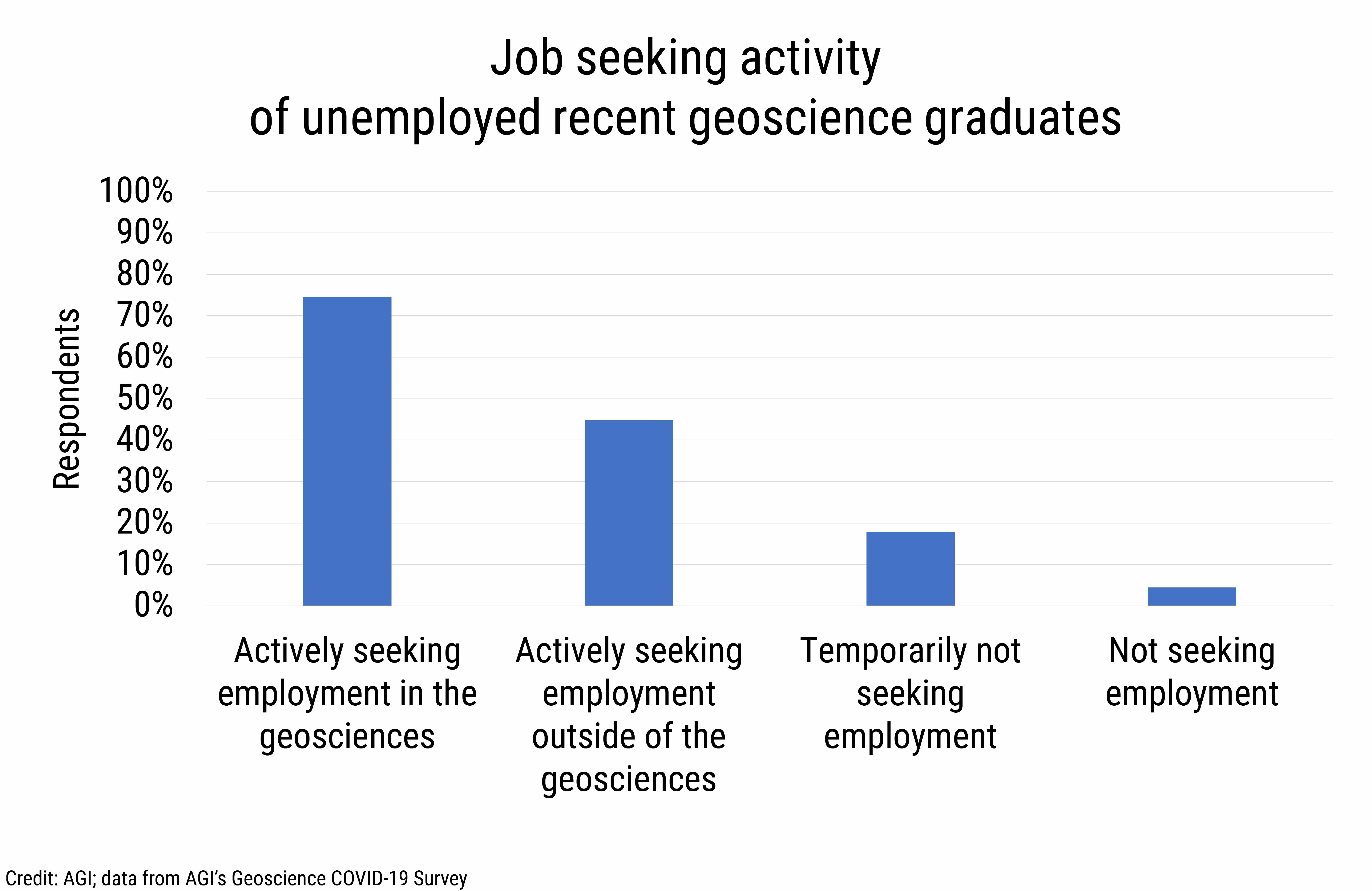 DB_2021-003_chart12: Job seeking activity of unemployed recent geoscience graduates (Credit: AGI; data from AGI's Geoscience COVID-19 Survey)