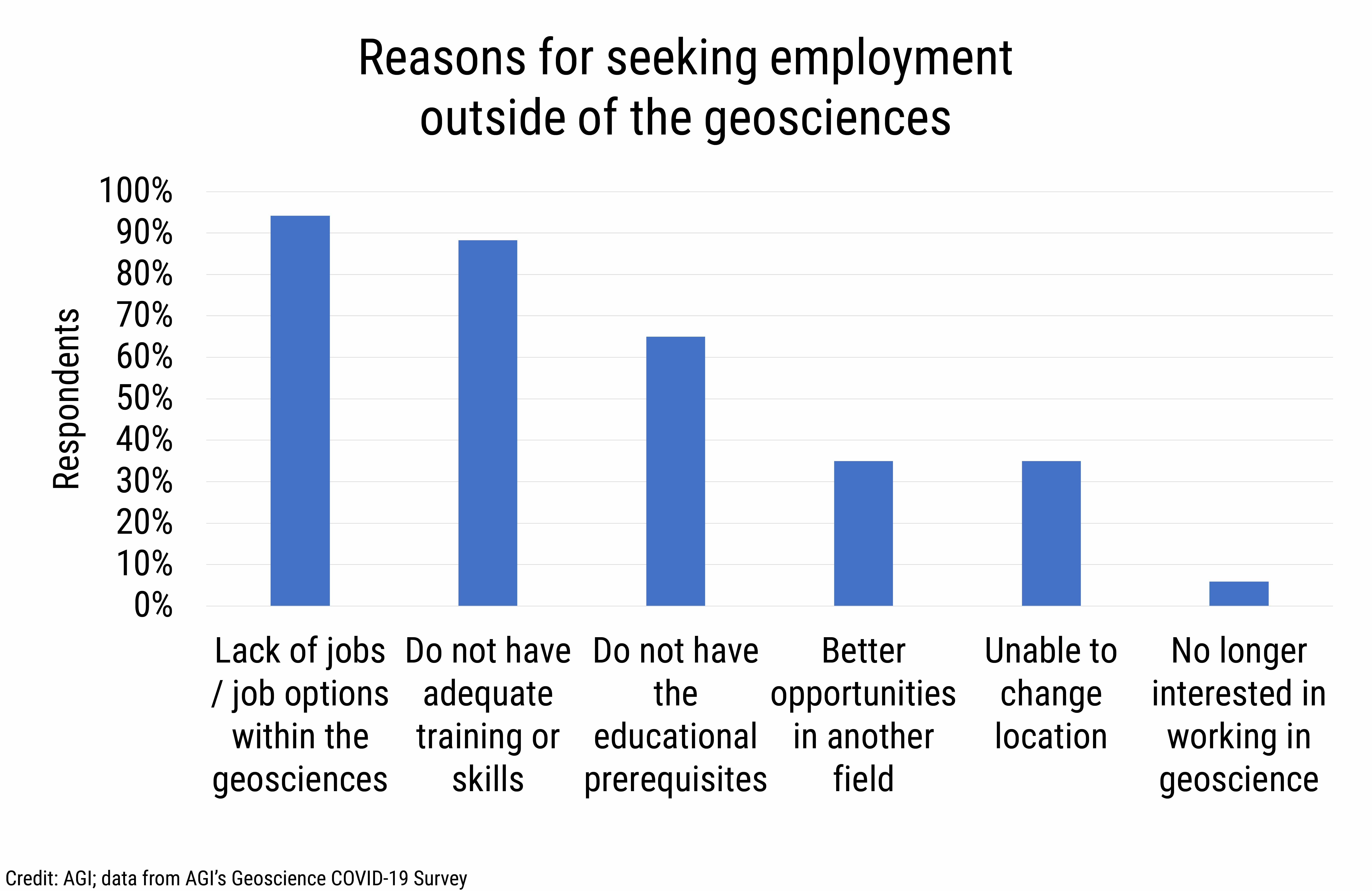 DB_2021-003_chart13: Reasons for seeking employment outside of the geosciences (Credit: AGI; data from AGI's Geoscience COVID-19 Survey)