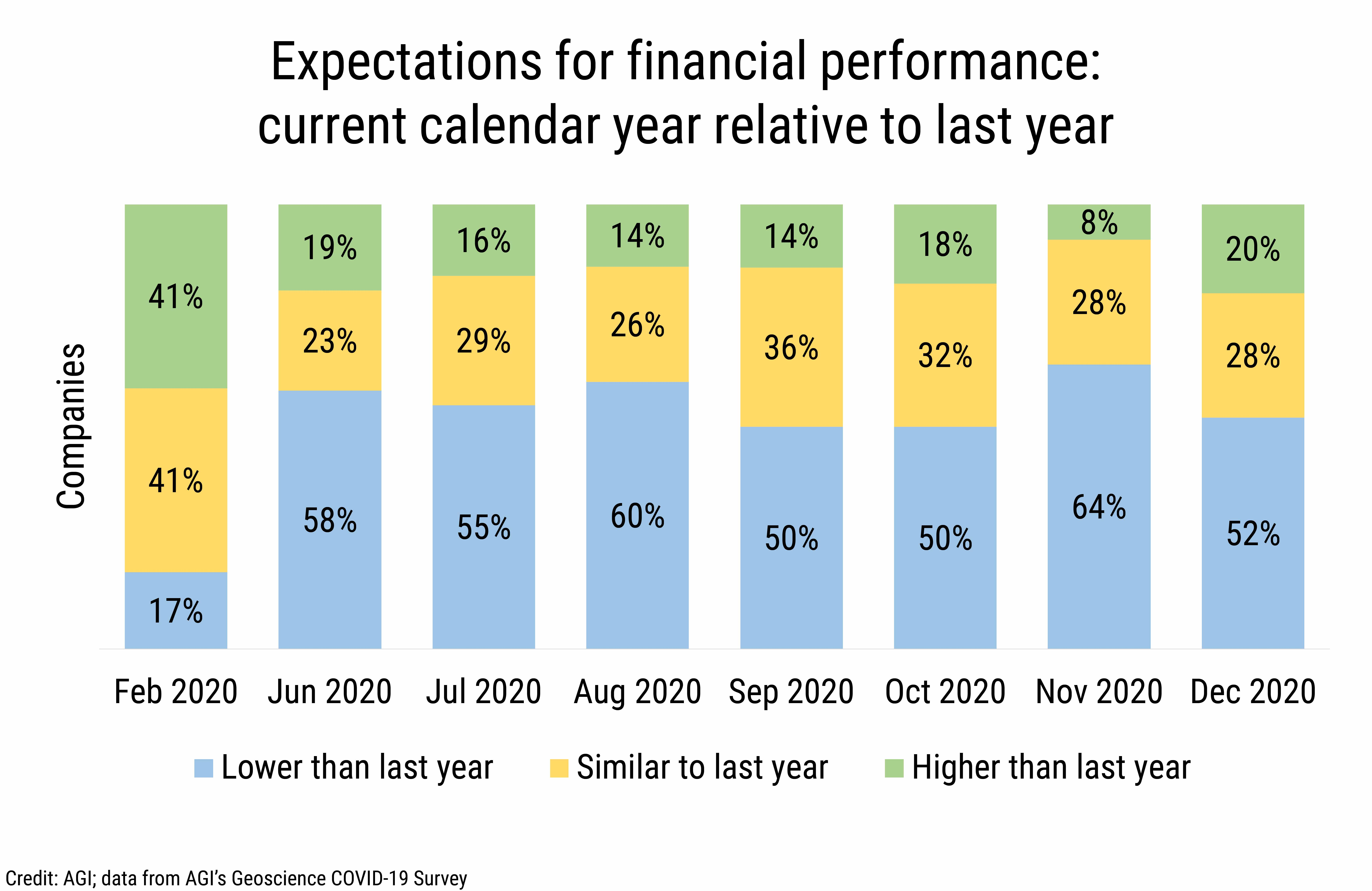 DB_2021-004_chart01: Expectations for financial performance: current calendar year relative to last year (Credit: AGI; data from AGI's Geoscience COVID-19 Survey)
