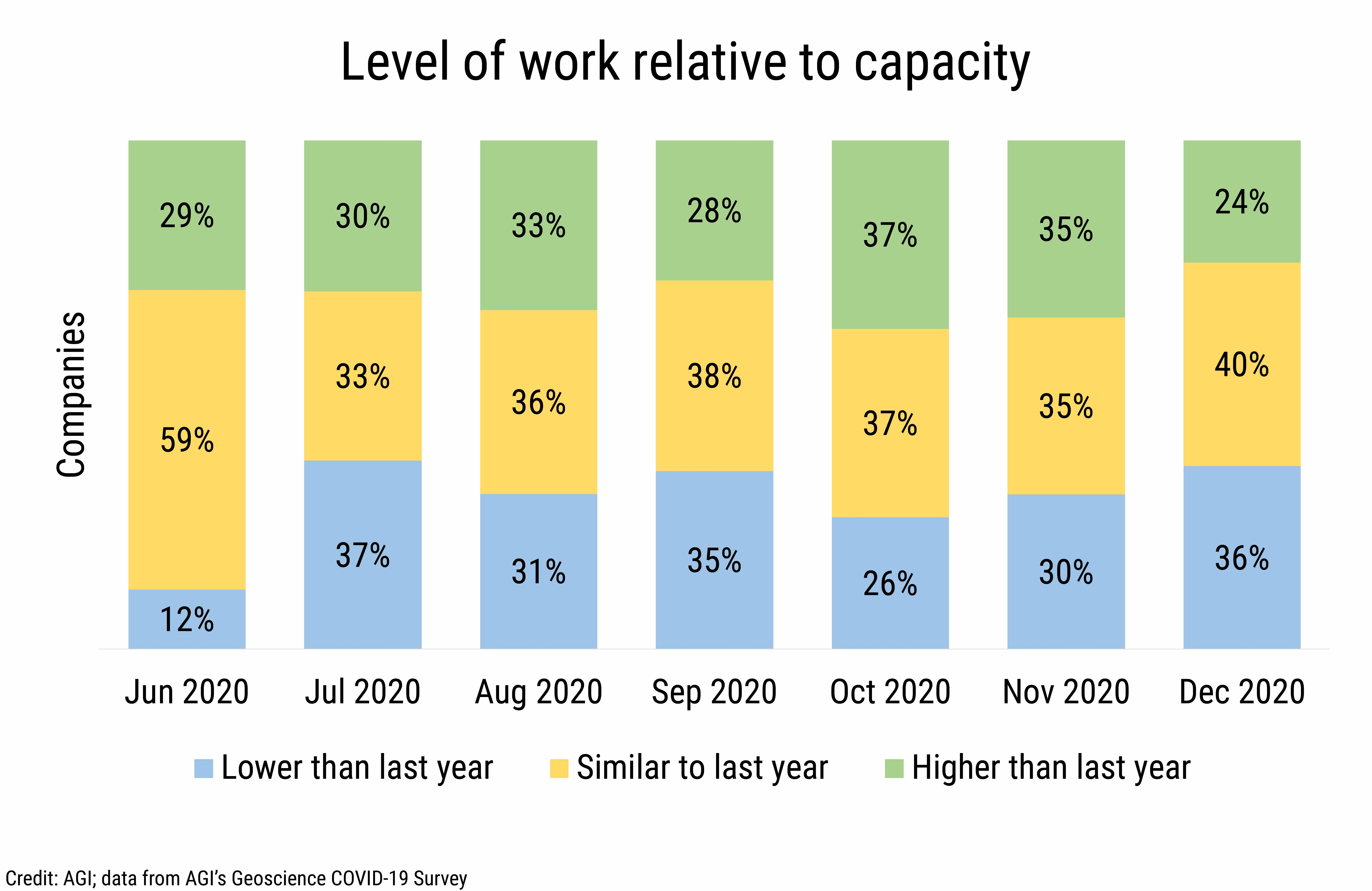 DB_2021-004_chart02: Level of work relative to capacity (Credit: AGI; data from AGI's Geoscience COVID-19 Survey)