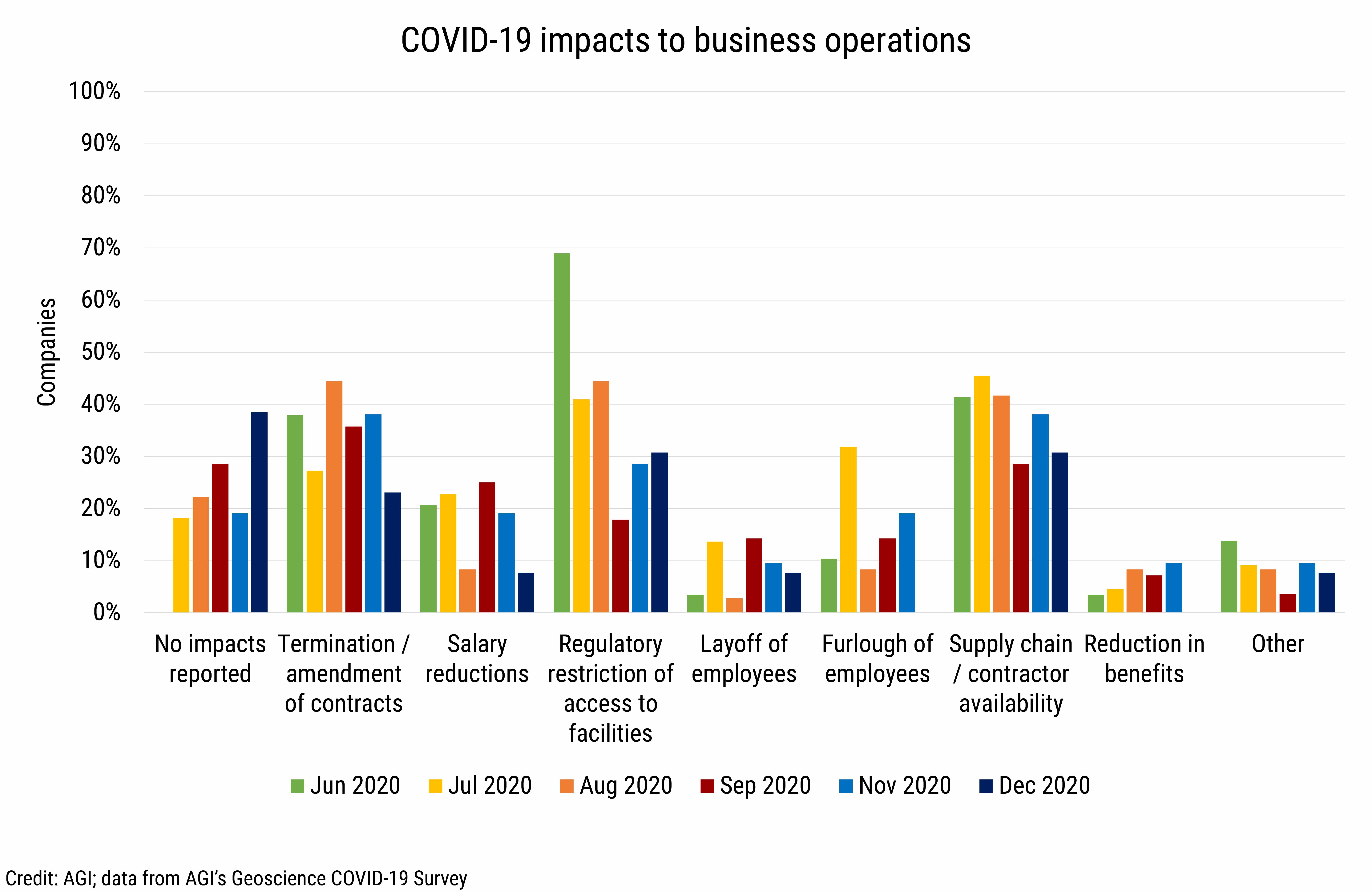 DB_2021-004_chart04: COVID-19 impacts to business operations (Credit: AGI; data from AGI's Geoscience COVID-19 Survey)