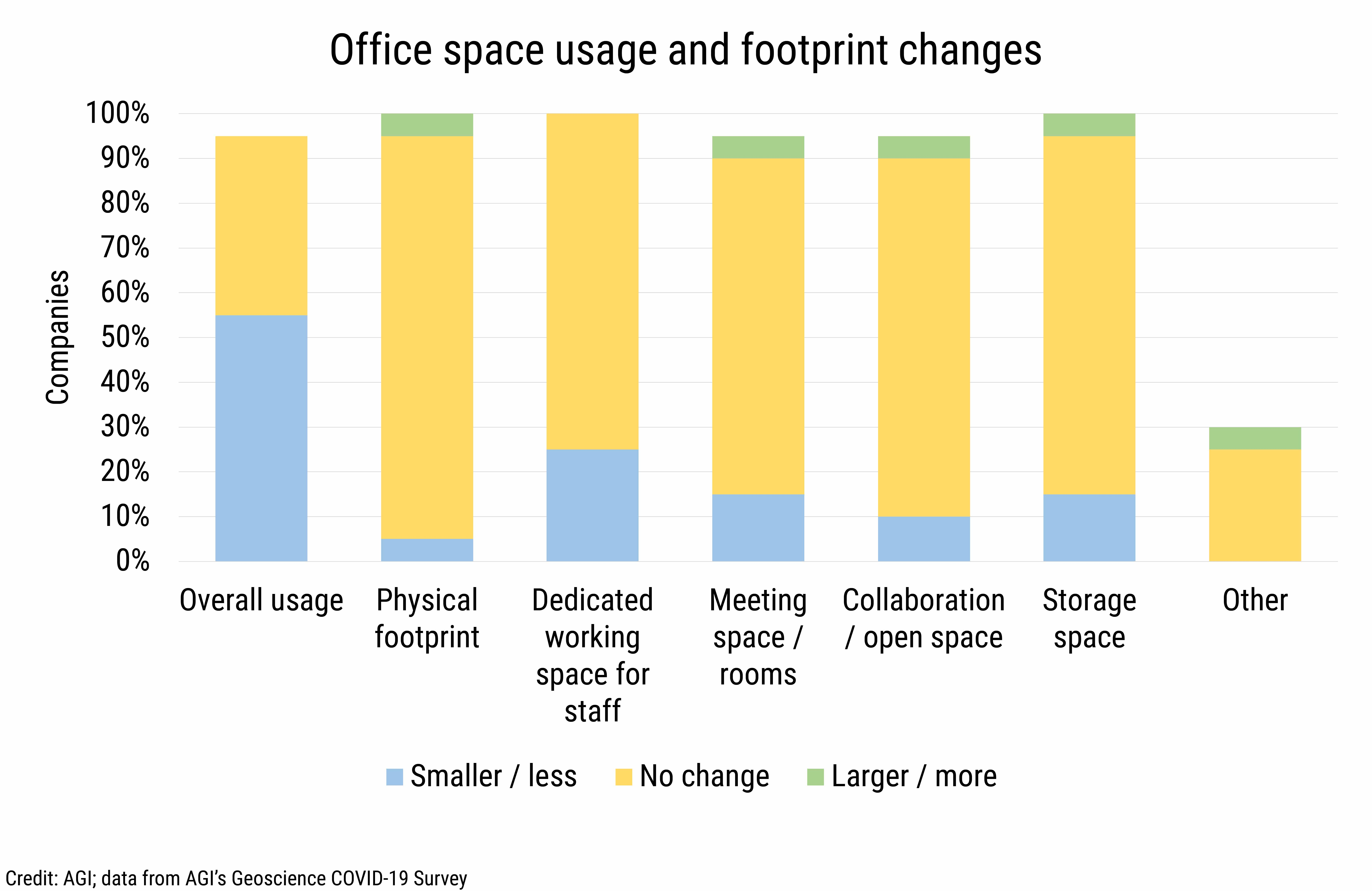 DB_2021-004_chart05: Office space usage and footprint changes (Credit: AGI; data from AGI's Geoscience COVID-19 Survey)