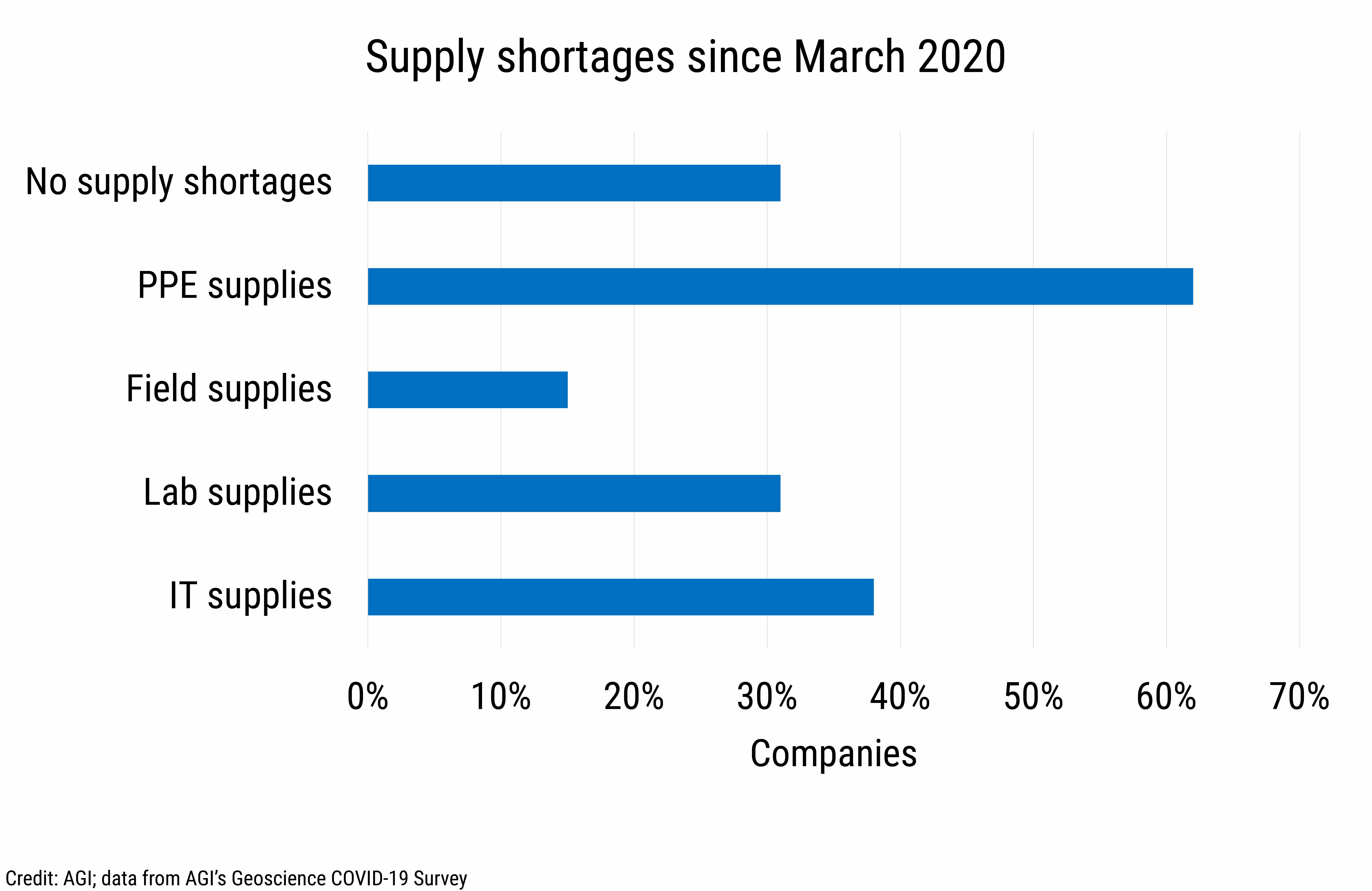 DB_2021-004_chart06: Supply shortages since March 2020 (Credit: AGI; data from AGI's Geoscience COVID-19 Survey)