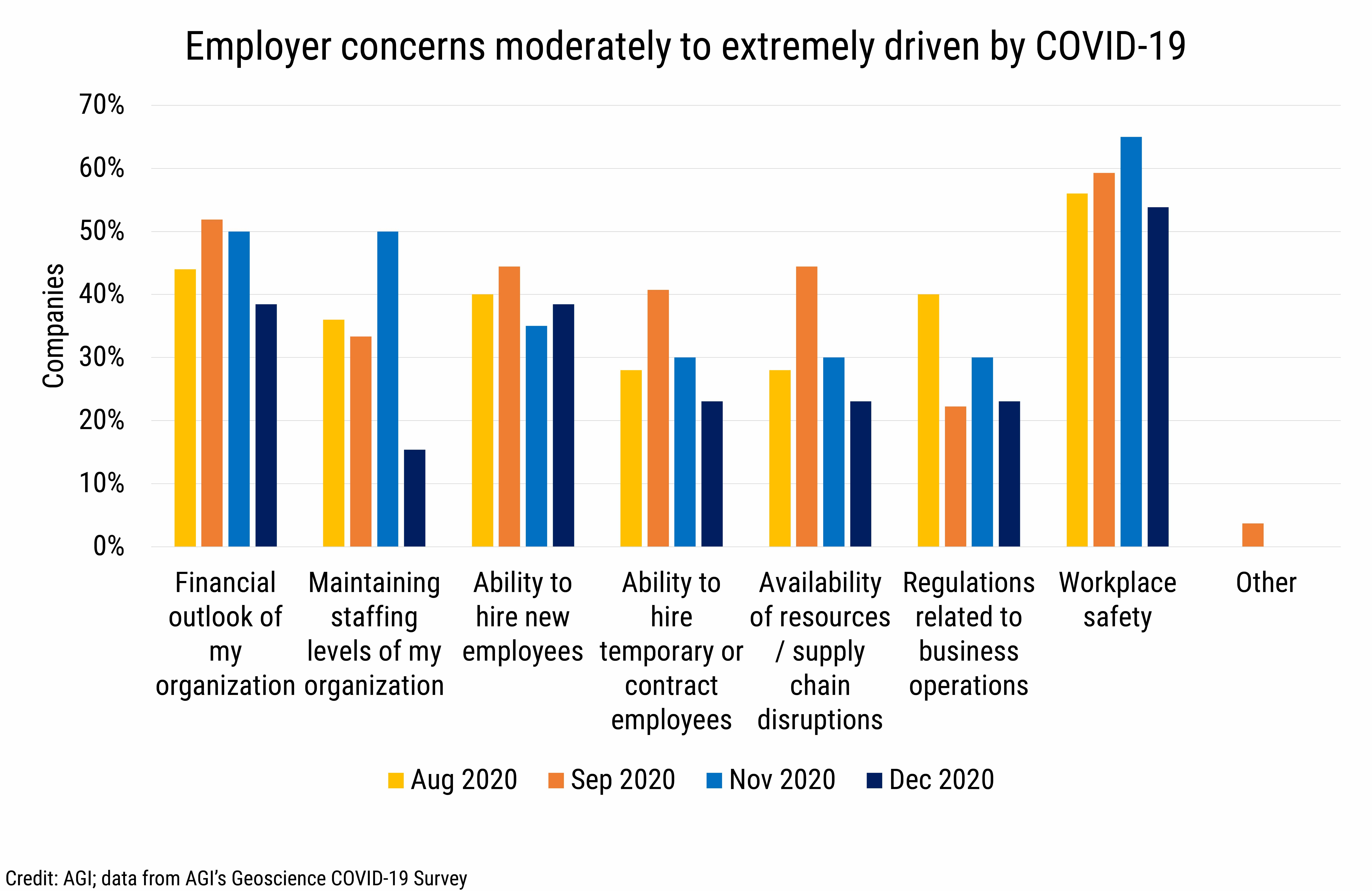 DB_2021-004_chart08: Employer concerns moderately to extremely driven by COVID-19 (Credit: AGI; data from AGI's Geoscience COVID-19 Survey)