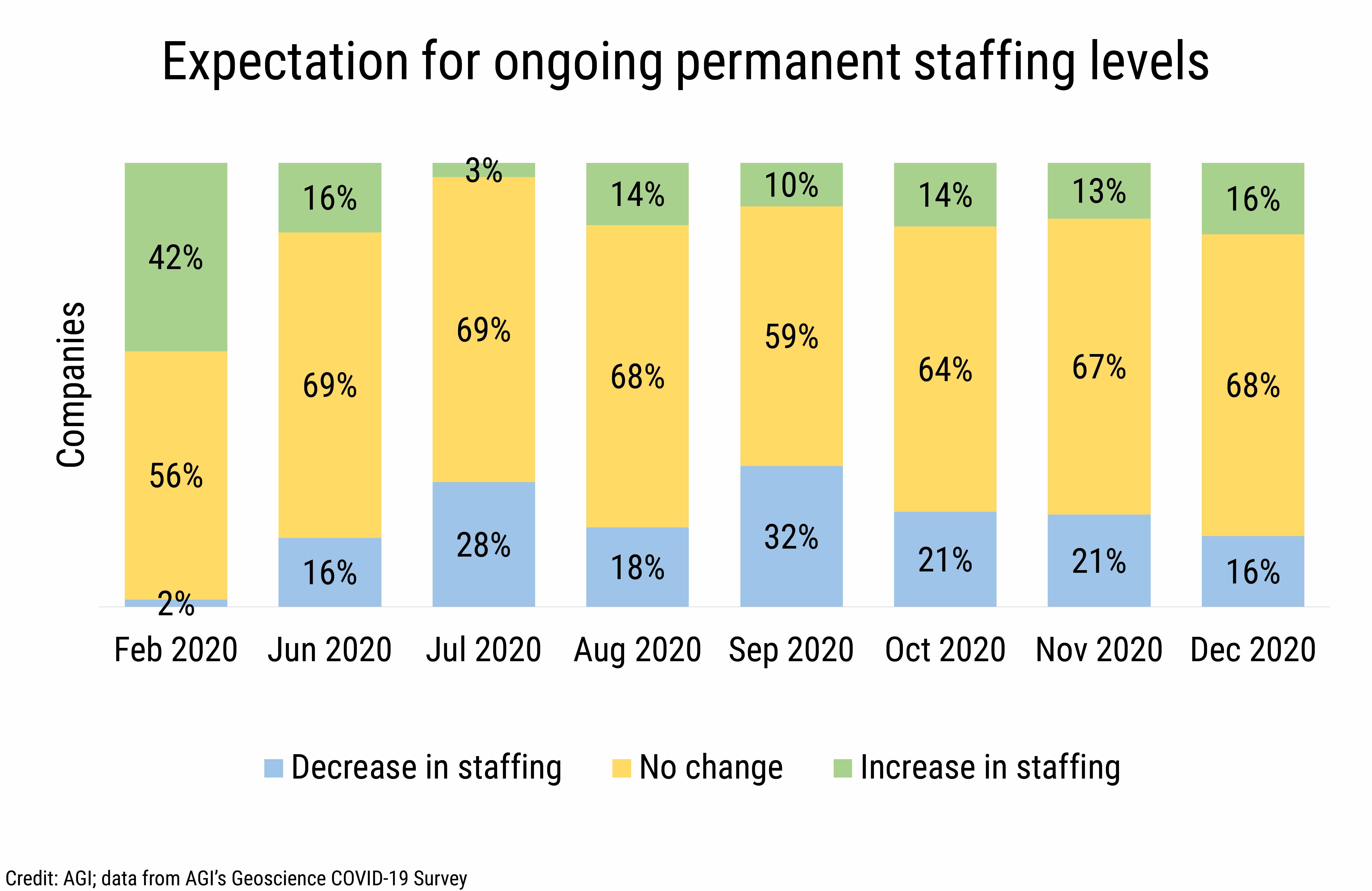 DB_2021-005_chart01: Expectation for ongoing permanet staffing levels (Credit: AGI; data from AGI's Geoscience COVID-19 Survey)