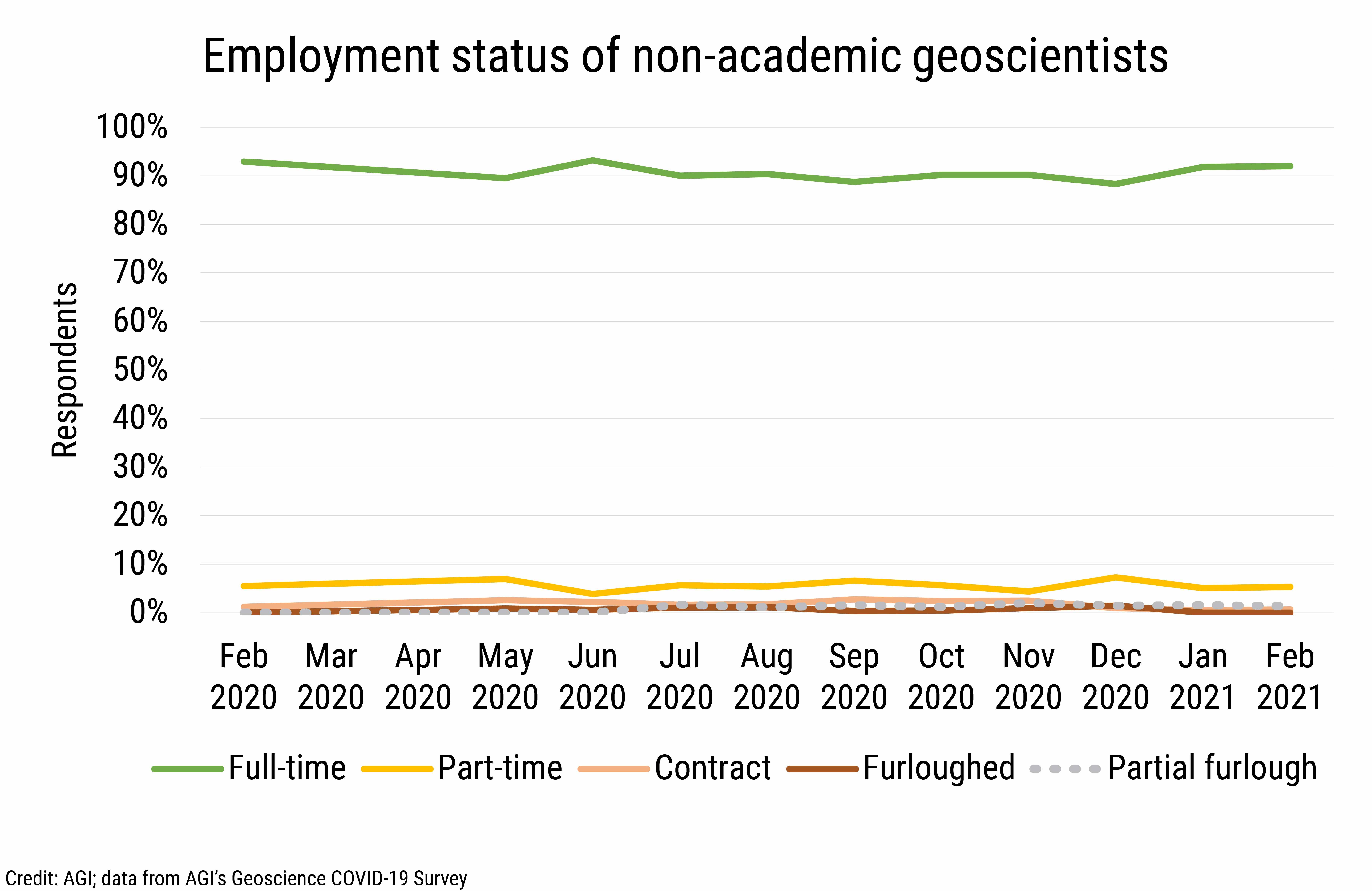 DB_2021-006 chart 02: Employment status of non-academic geoscientists (Credit: AGI; data from AGI's Geoscience COVID-19 Survey)
