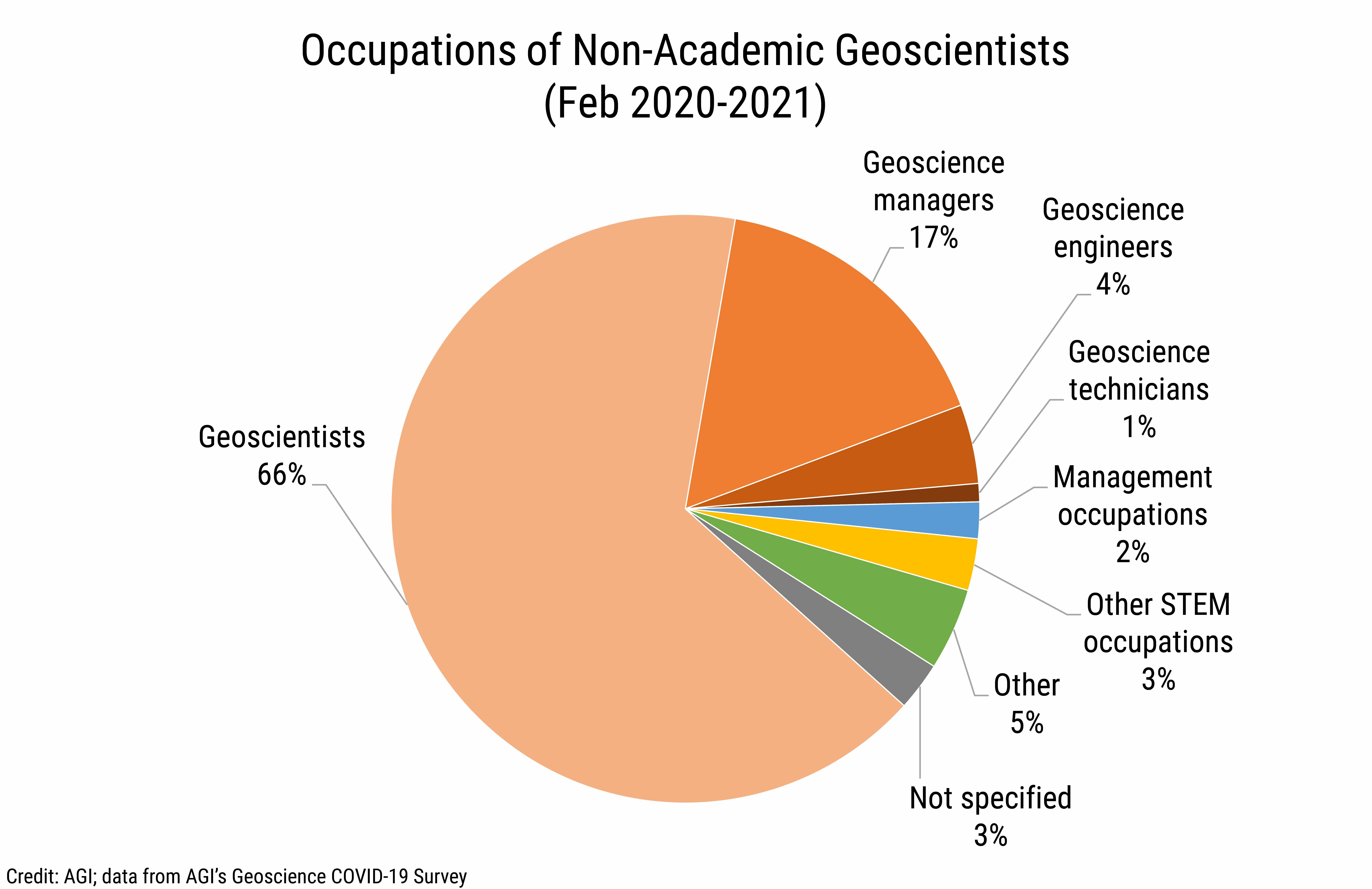 DB_2021-006 chart 03: Occupations of non-academic geoscientists (Credit: AGI; data from AGI's Geoscience COVID-19 Survey)