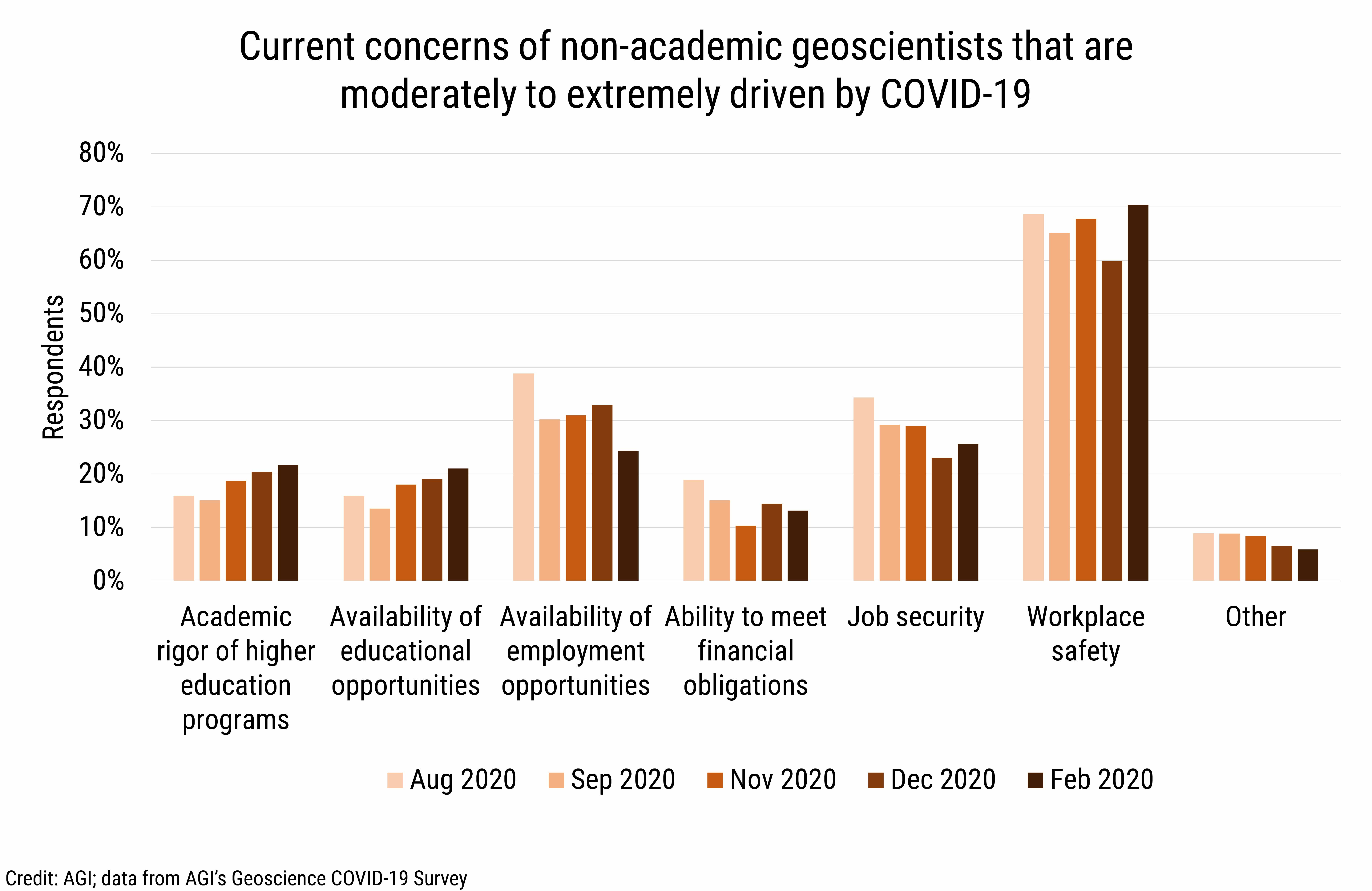 DB_2021-006 chart 04: Current concerns of non-academic geoscientists that are moderately to extremely driven by COVID-19 (Credit: AGI; data from AGI's Geoscience COVID-19 Survey)