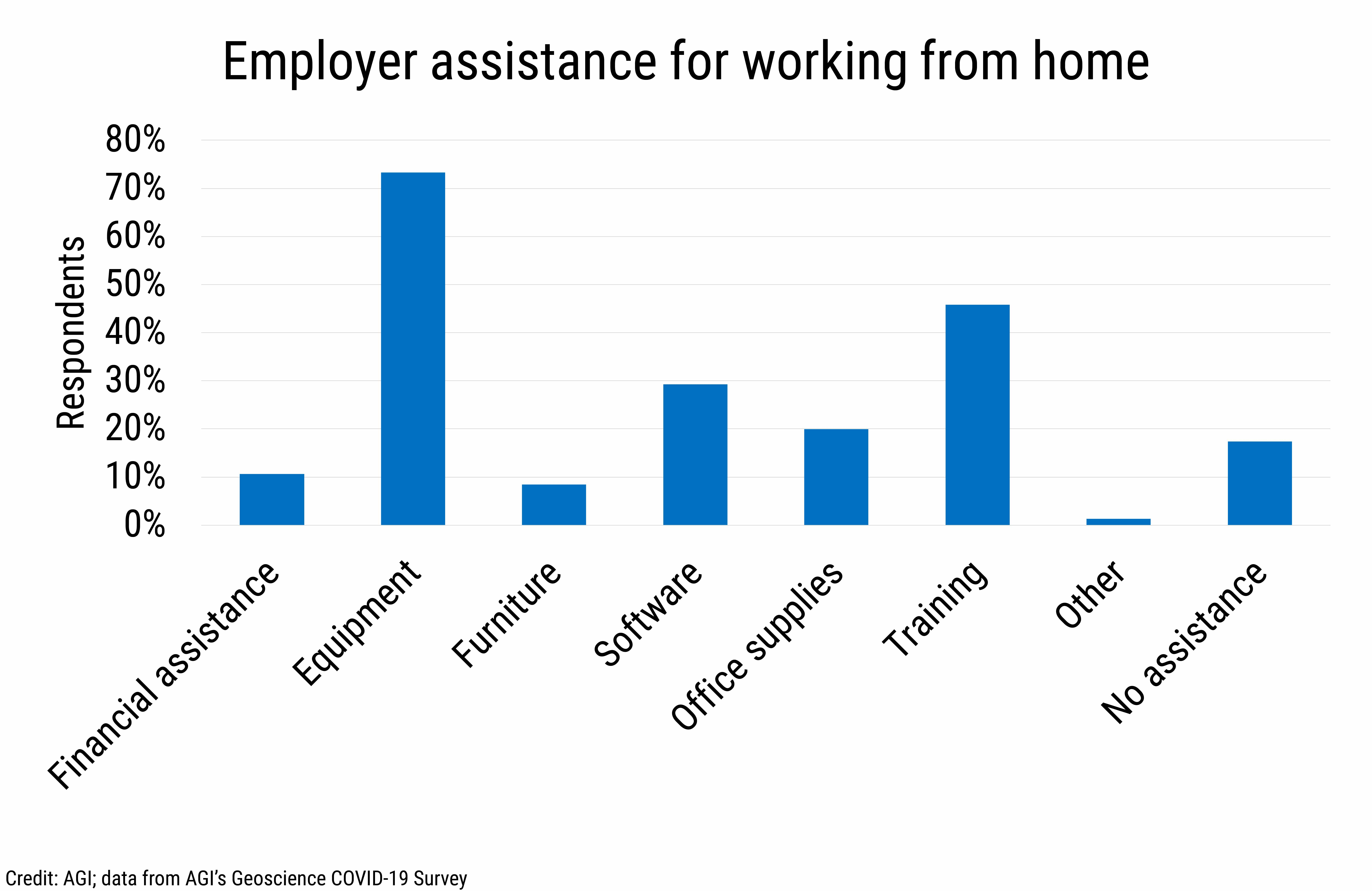 DB_2021-007 chart 02: Employer assistance for working from home (Credit: AGI; data from AGI's Geoscience COVID-19 Survey)