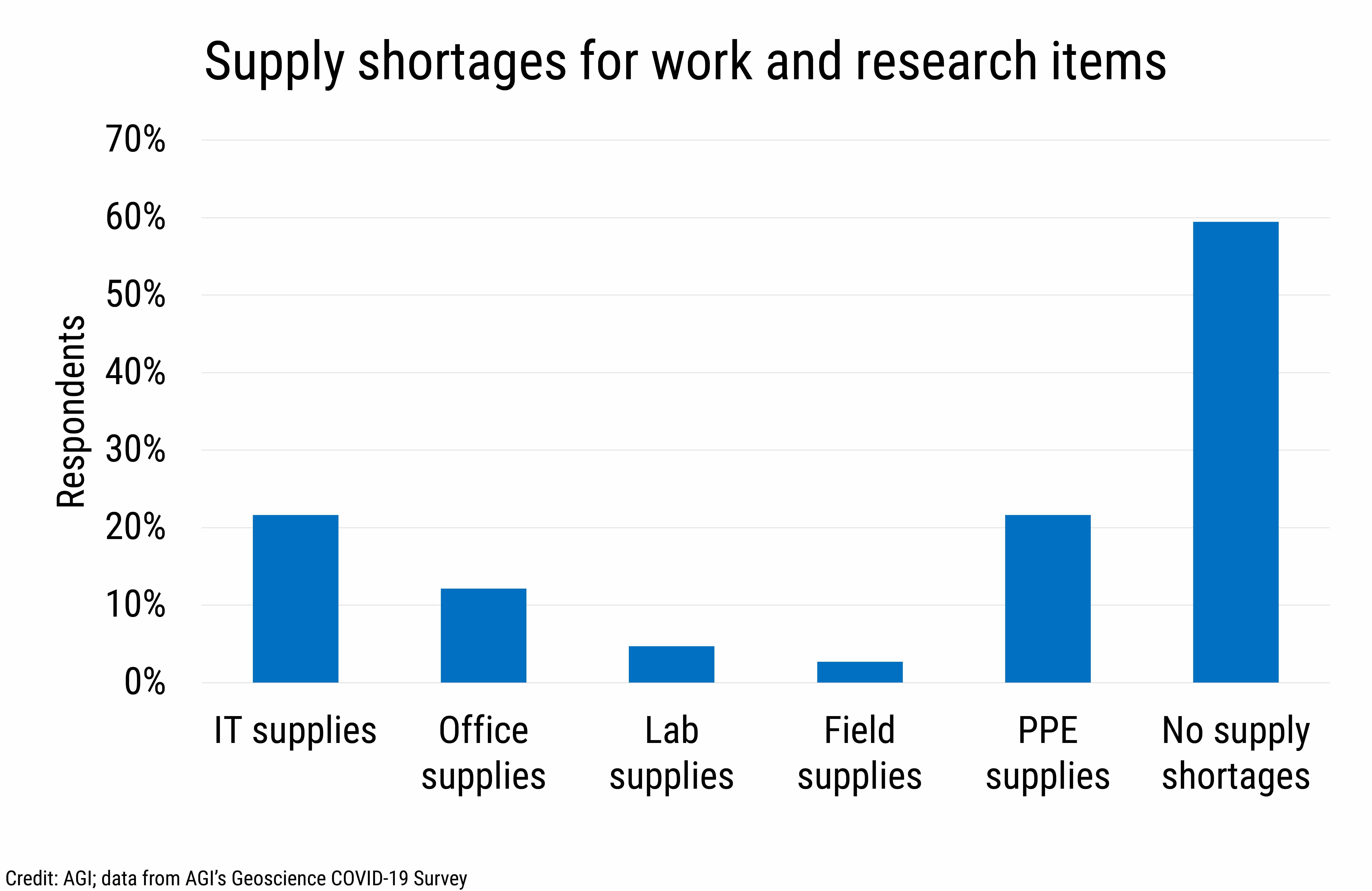 DB_2021-007 chart 03: Supply shortages for work and research items (Credit: AGI; data from AGI's Geoscience COVID-19 Survey)