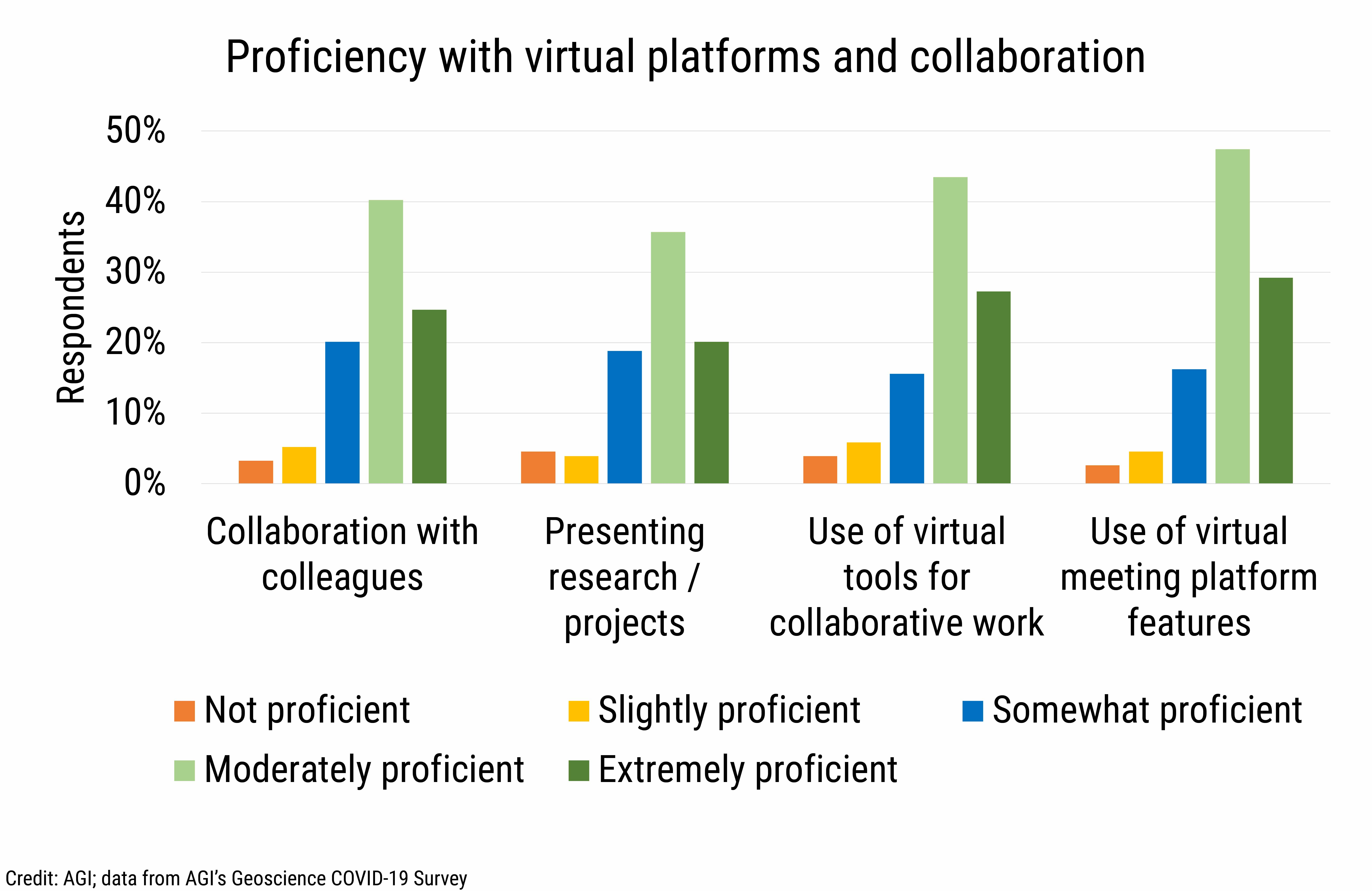 DB_2021-007 chart 05: Proficiency with virtual platforms and collaboration (Credit: AGI; data from AGI's Geoscience COVID-19 Survey)