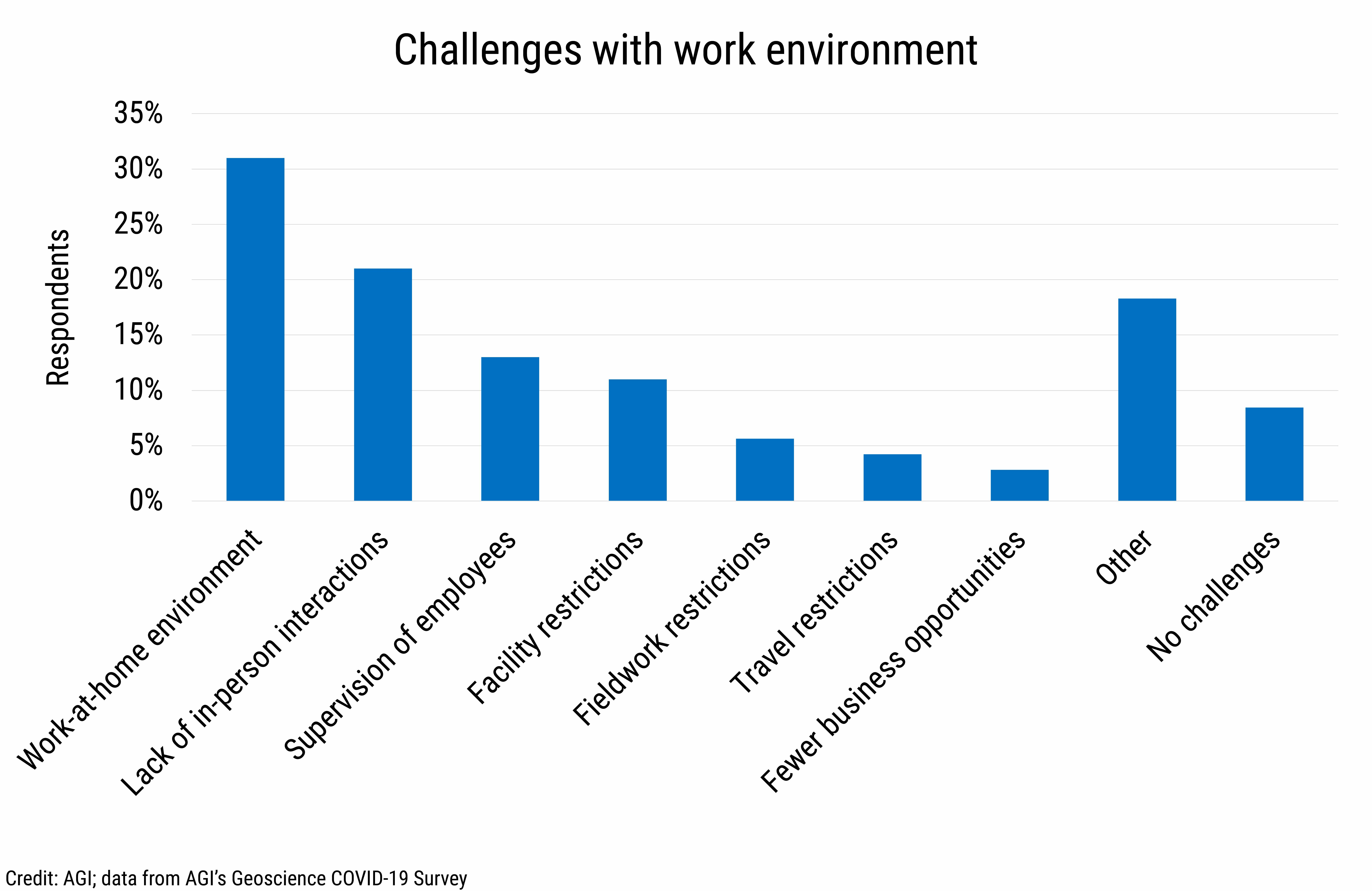 DB_2021-007 chart 06: Challenges with work environment (Credit: AGI; data from AGI's Geoscience COVID-19 Survey)