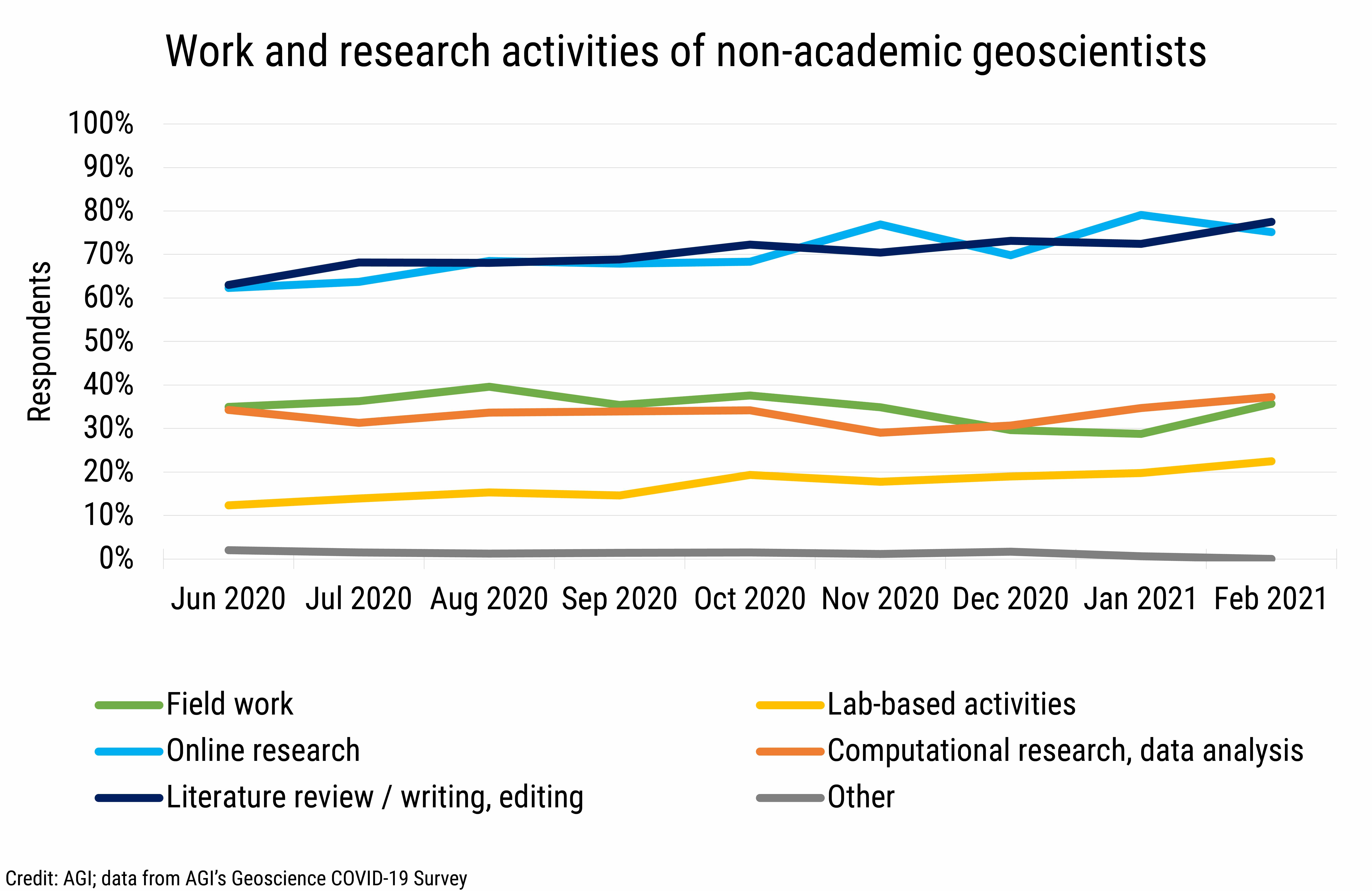 DB_2021-008 chart 01: Work and research activities of non-academic geoscientists (Credit: AGI; data from AGI's Geoscience COVID-19 Survey)