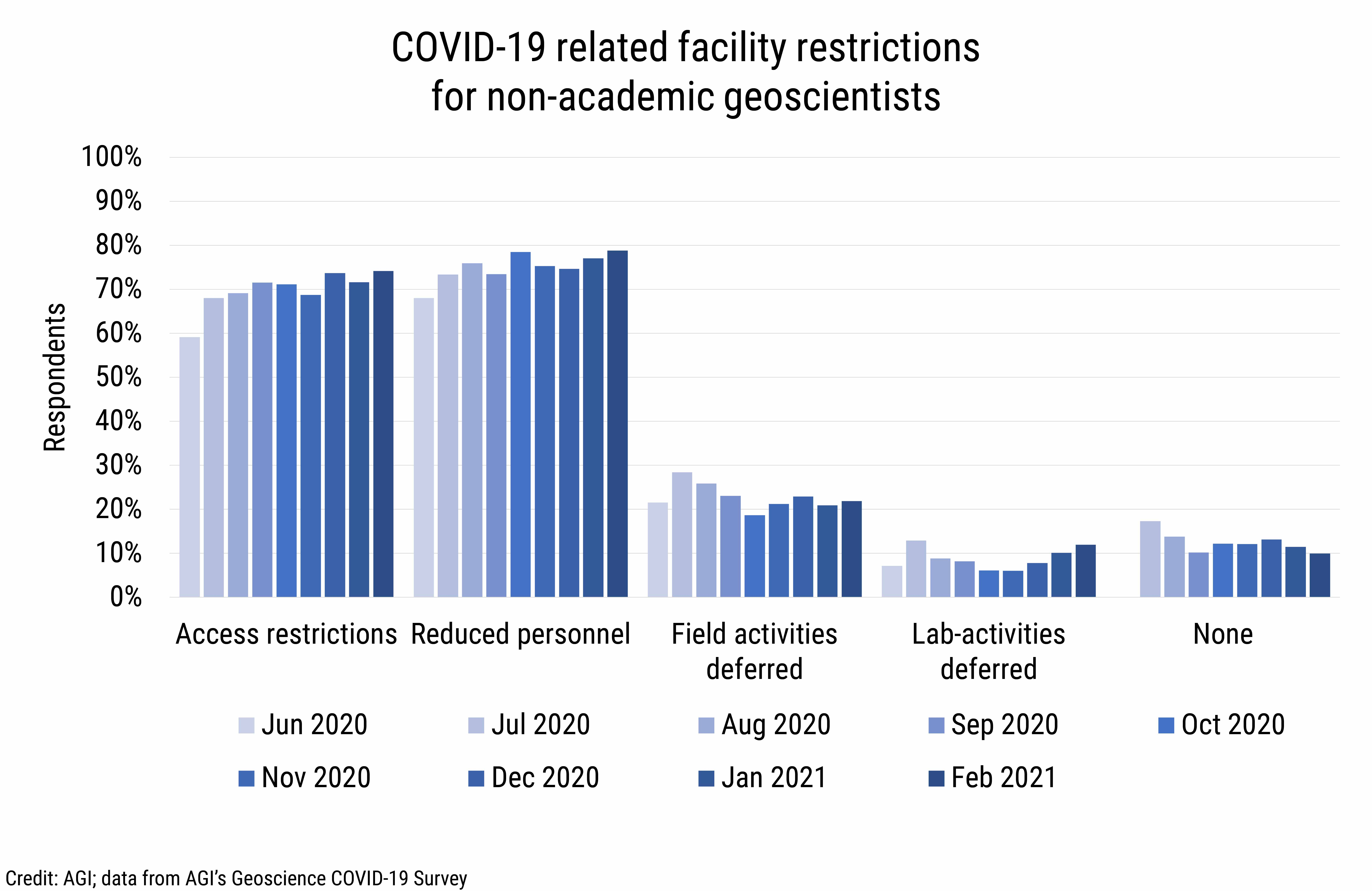 DB_2021-008 chart 02: COVID-19 related facility restrictions for non-academic geoscientists (Credit: AGI; data from AGI's Geoscience COVID-19 Survey)
