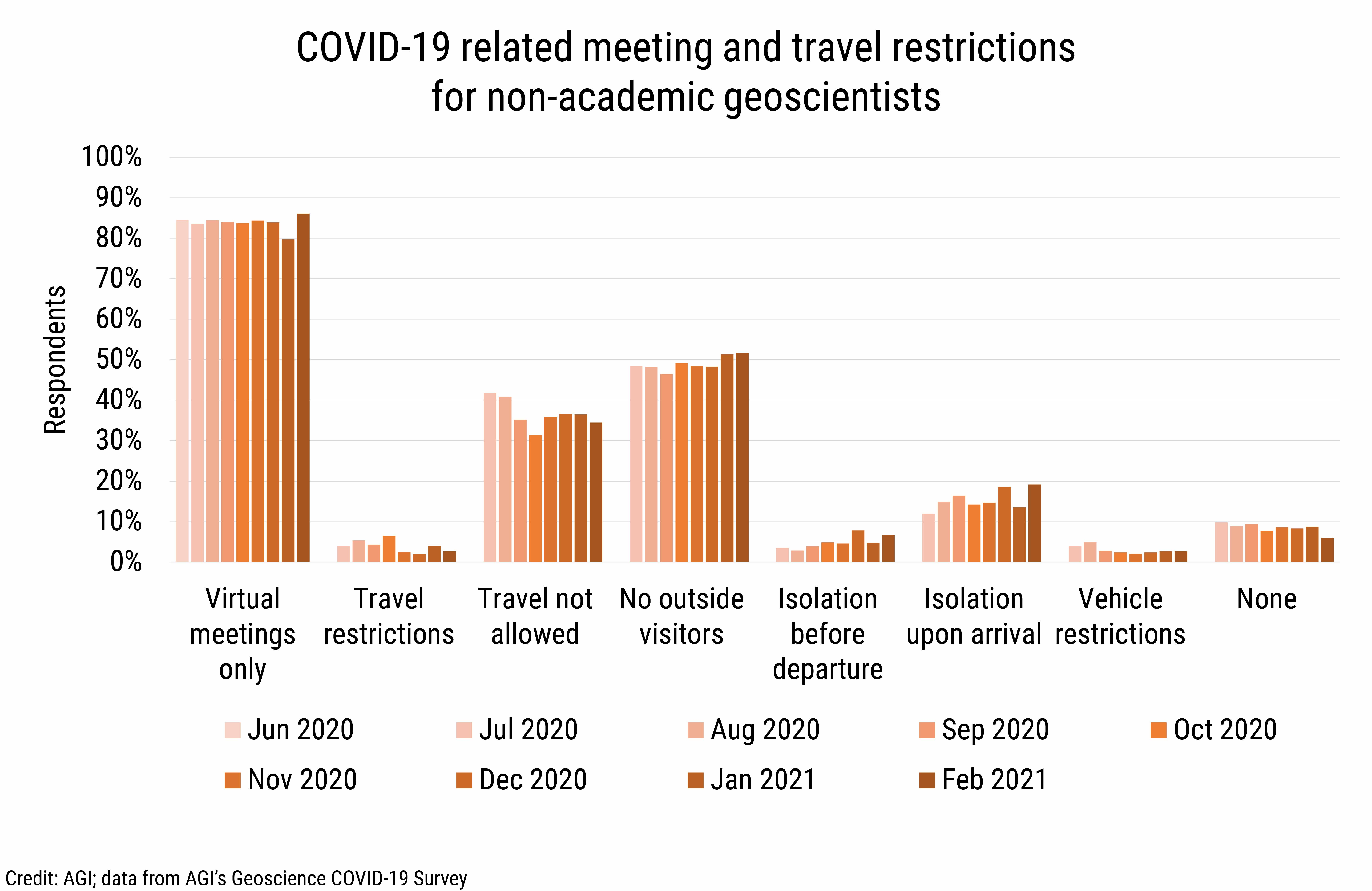 DB_2021-008 chart 04: COVID-19 related meeting and travel restrictions for non-academic geoscientists (Credit: AGI; data from AGI's Geoscience COVID-19 Survey)