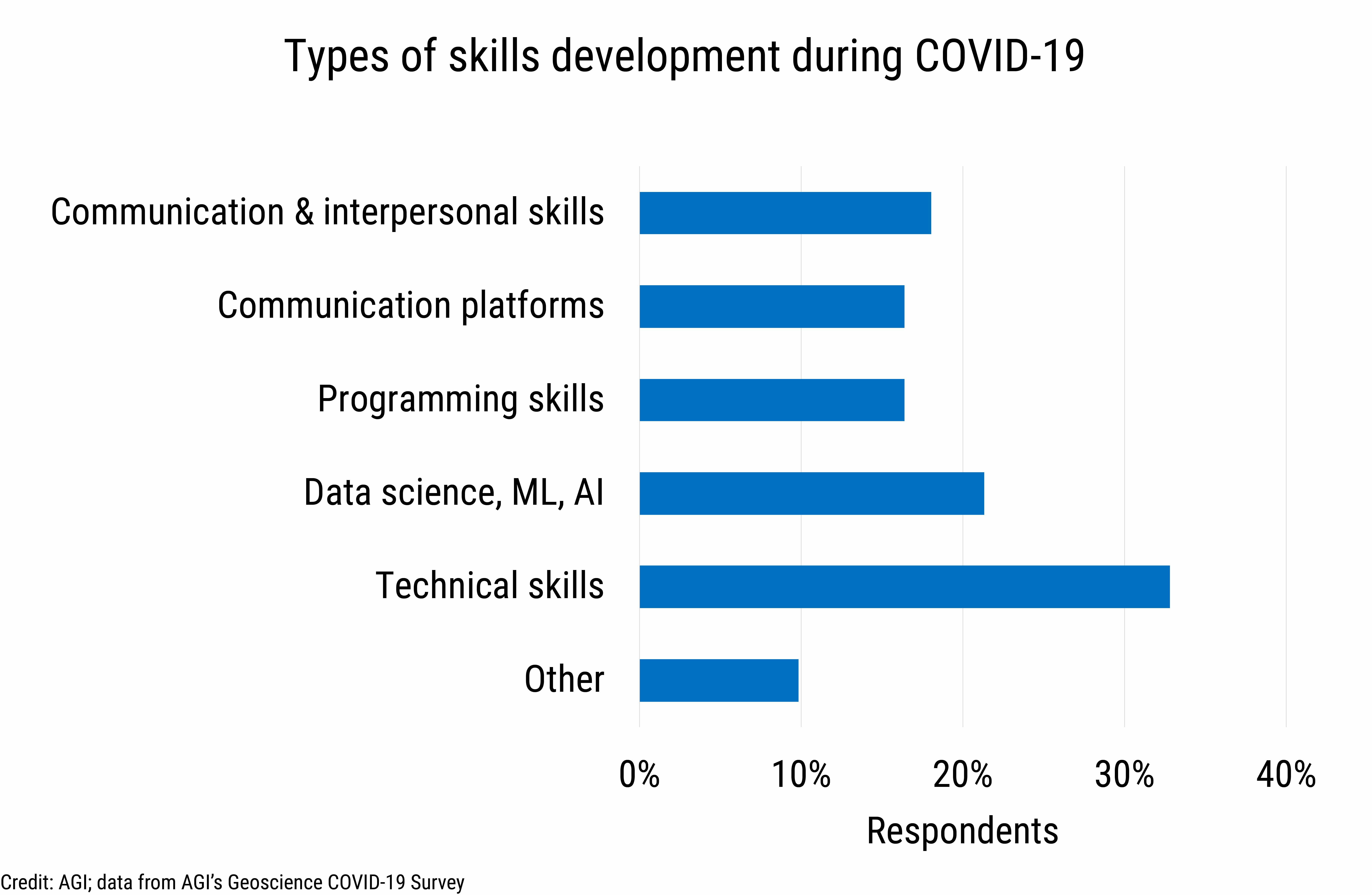 DB_2021-009 chart 01: Types of skills development during COVID-19 (Credit: AGI; data from AGI's Geoscience COVID-19 Survey)