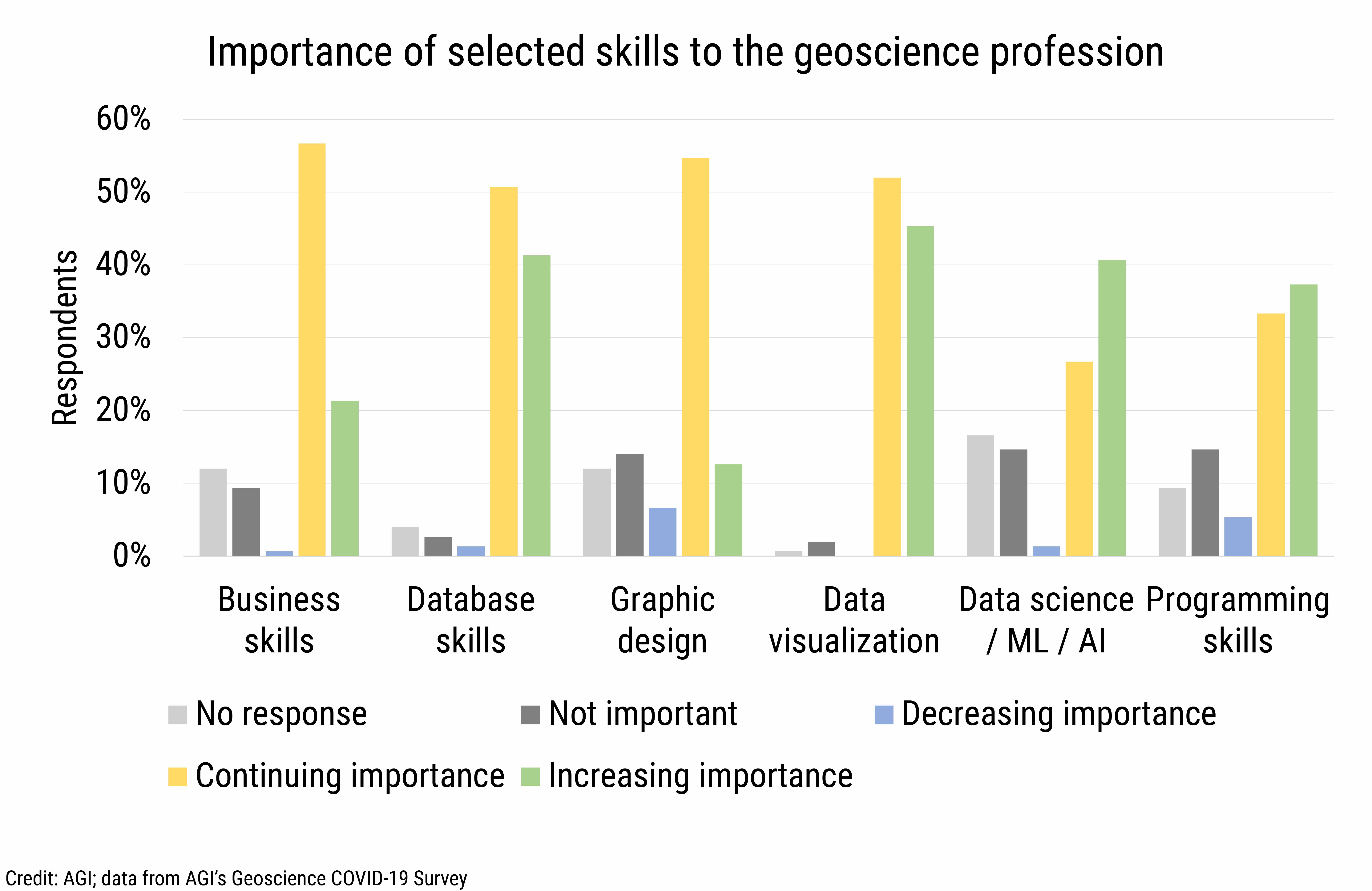 DB_2021-009 chart 02: Importance of selected skills to the geoscience profession (Credit: AGI; data from AGI's Geoscience COVID-19 Survey)