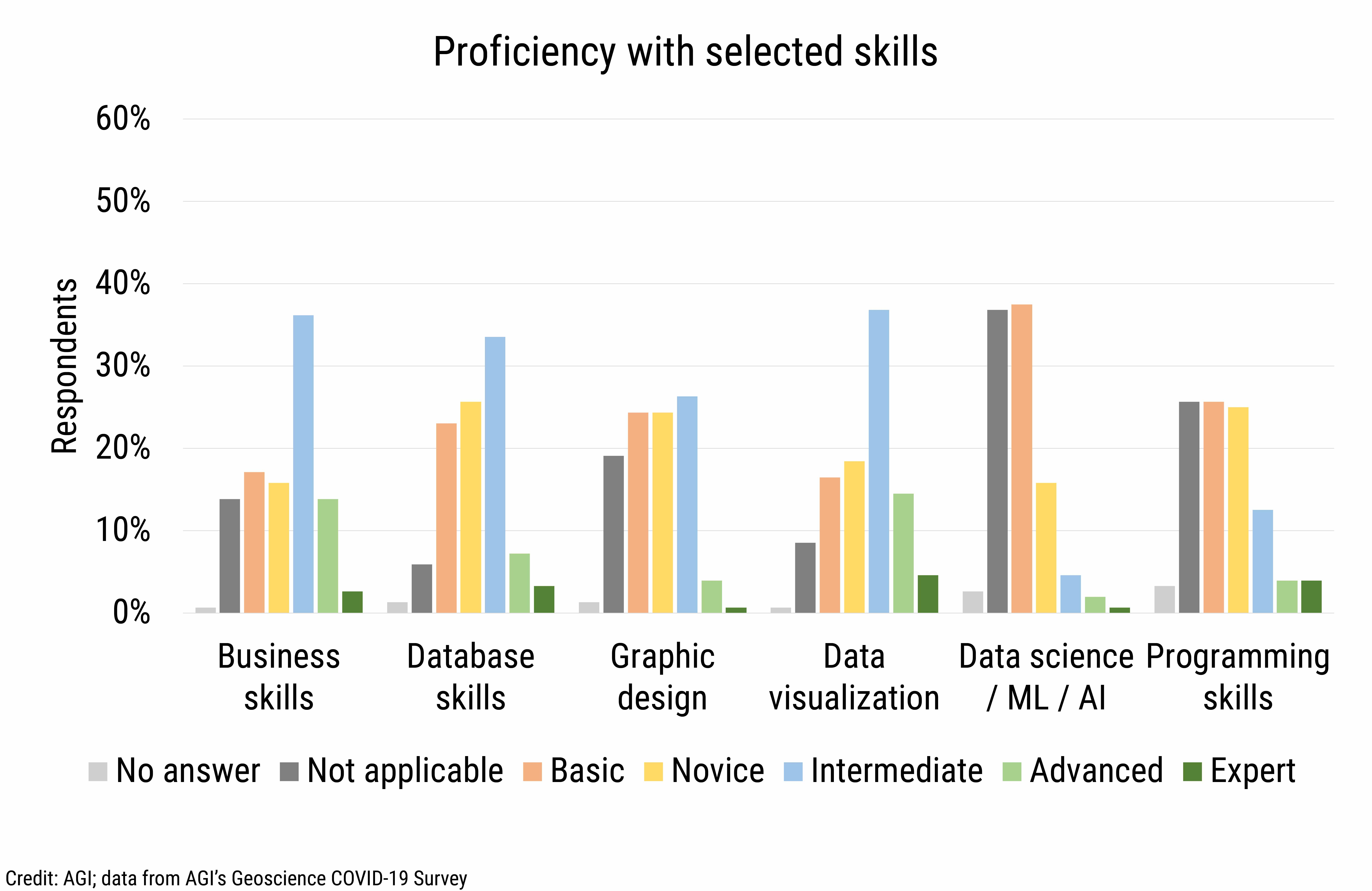 DB_2021-009 chart 03: Proficiency with selected skills (Credit: AGI; data from AGI's Geoscience COVID-19 Survey)