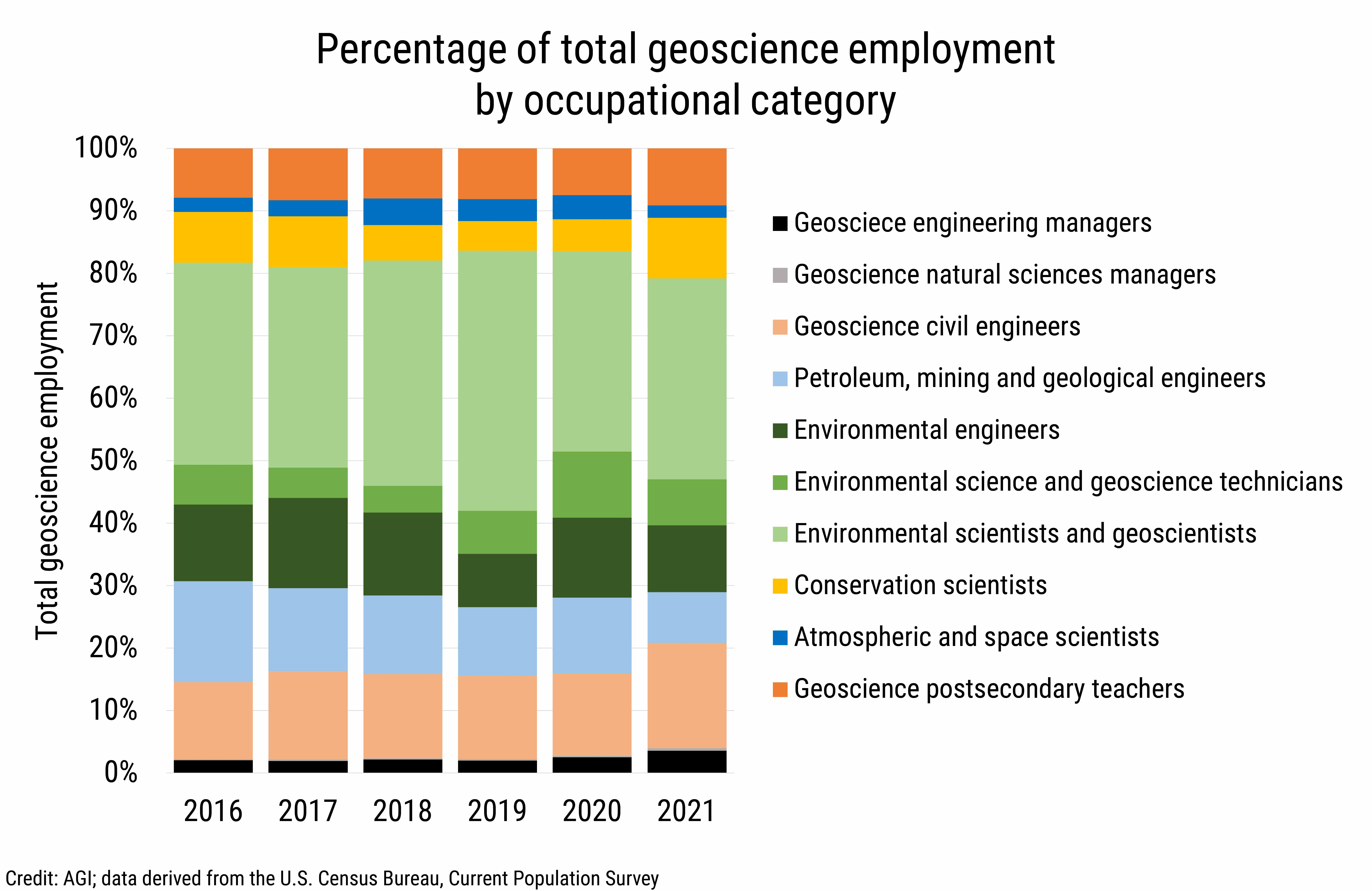 DB_2021-010 chart 02: Percentage of total geoscience employment by occupational category (Credit: AGI, data derived from the U.S. Census Bureau, Current Population Survey)