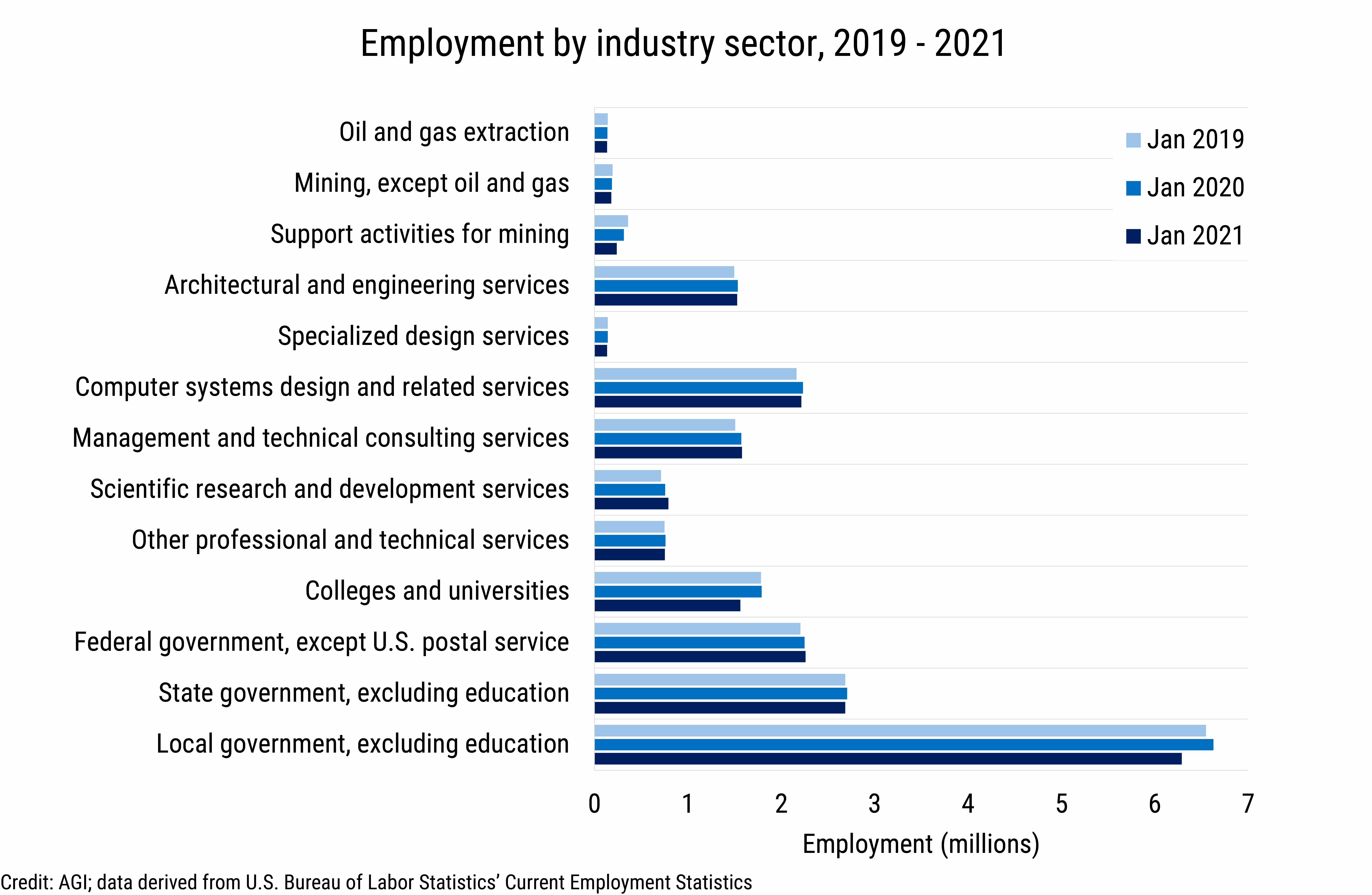 DB_2021-010 chart 03: Employment by industry sector, 2019 - 2021 (Credit: AGI, data derived from the U.S. Bureau of Labor Statistics, Current Employment Statistics)