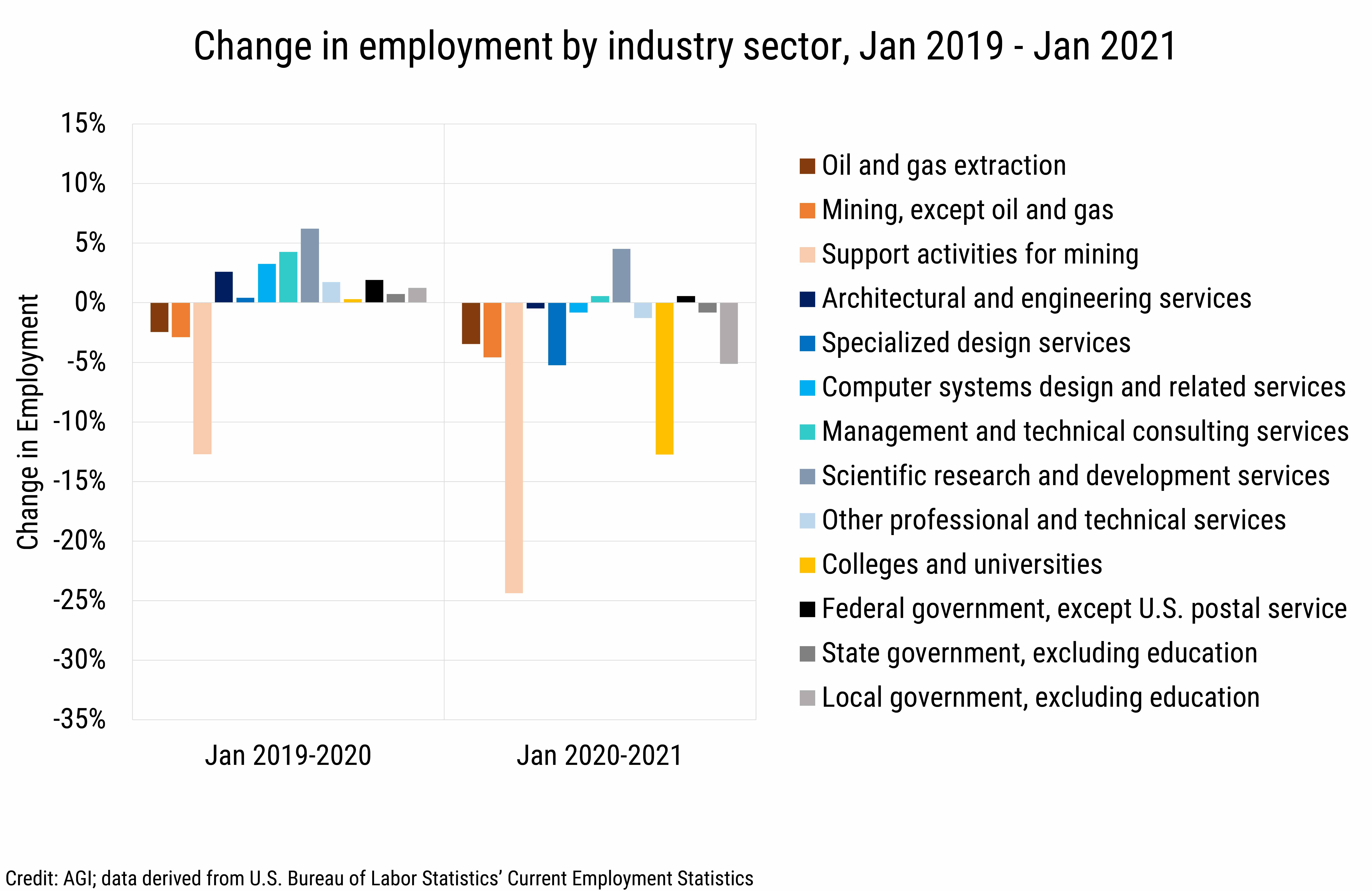 DB_2021-010 chart 04: Change in employment by industry sector, Jan 2019 - Jan 2021 (Credit: AGI, data derived from the U.S. Bureau of Labor Statistics, Current Employment Statistics)