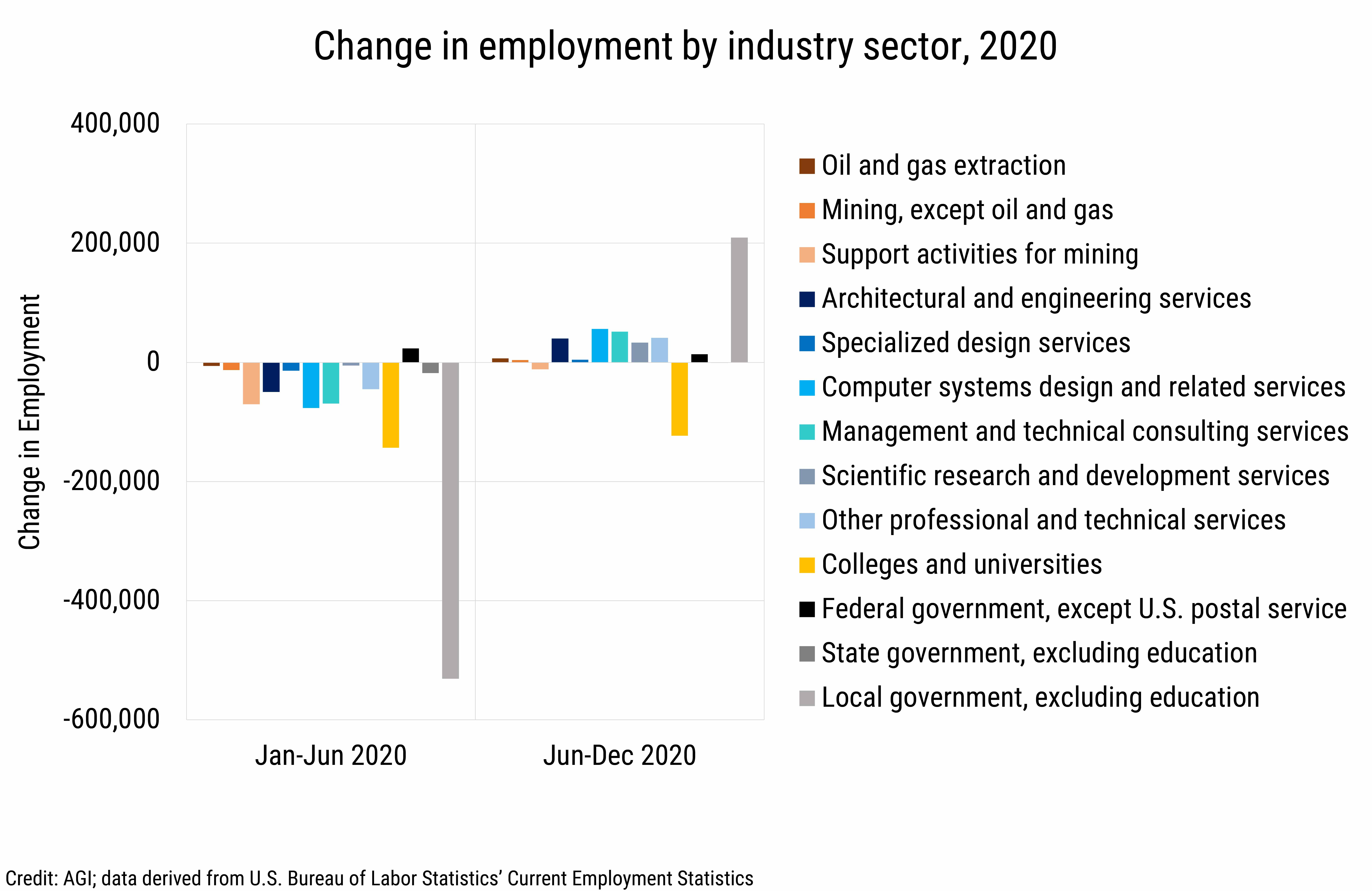 DB_2021-010 chart 05: Change in employment by industry sector, 2020 (Credit: AGI, data derived from the U.S. Bureau of Labor Statistics, Current Employment Statistics)