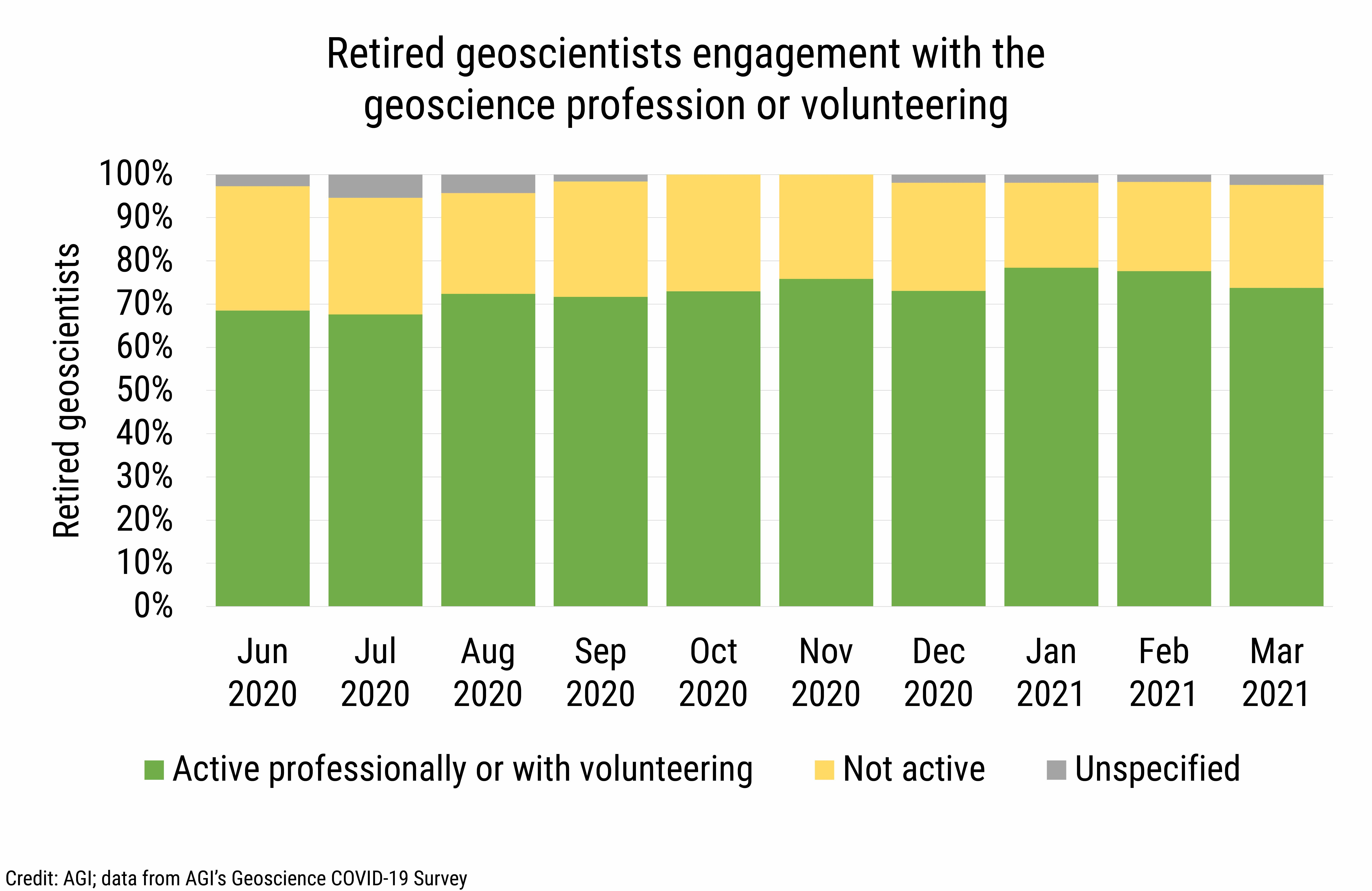 DB_2021-012 chart 01: Retired geoscientists engagement with the geoscience profession or volunteering (Credit: AGI; data from AGI's Geoscience COVID-19 Survey)