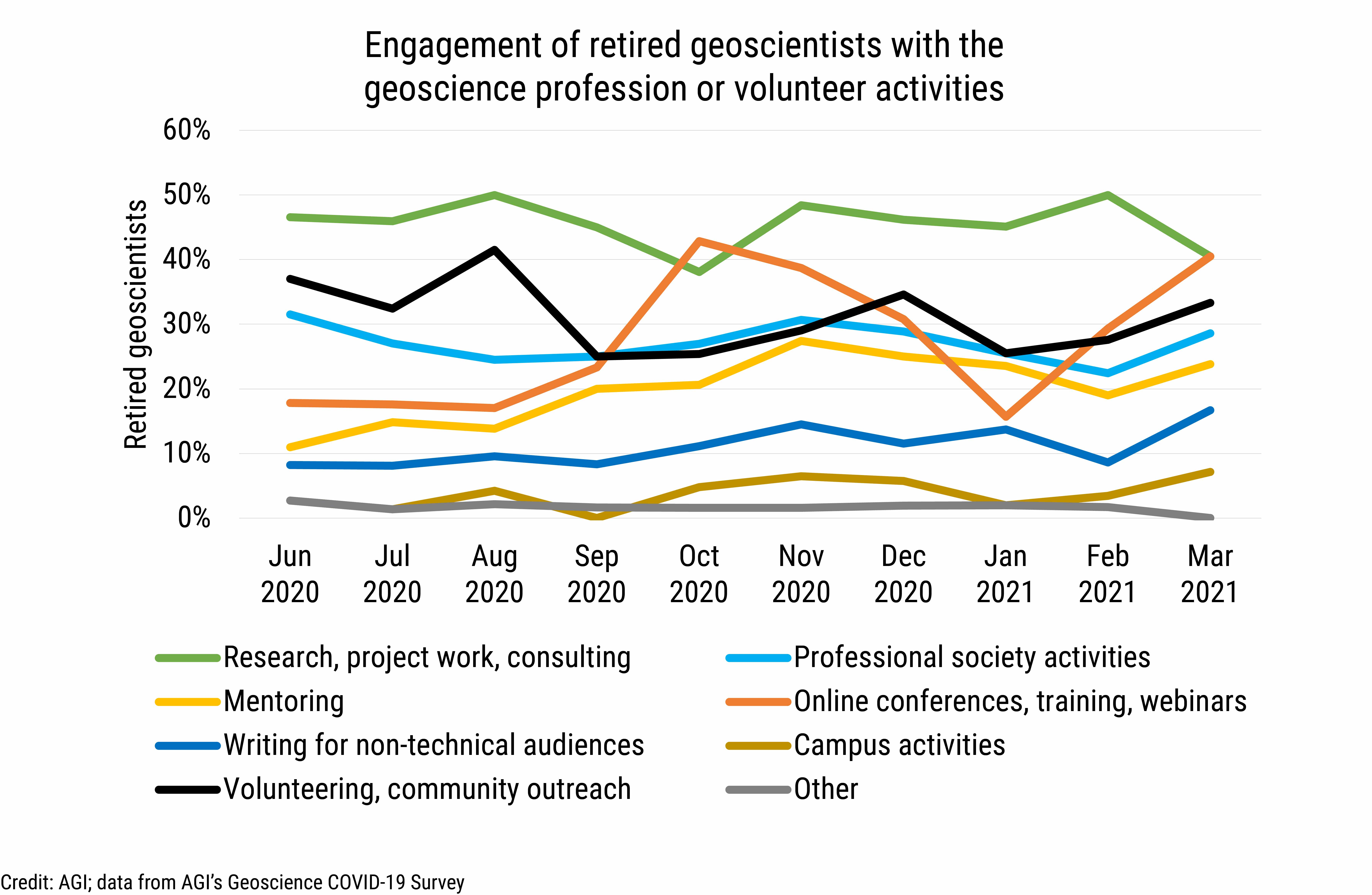DB_2021-012 chart 02: Engagement of retired geoscientists with the geoscience profession or volunteering activities (Credit: AGI; data from AGI's Geoscience COVID-19 Survey)