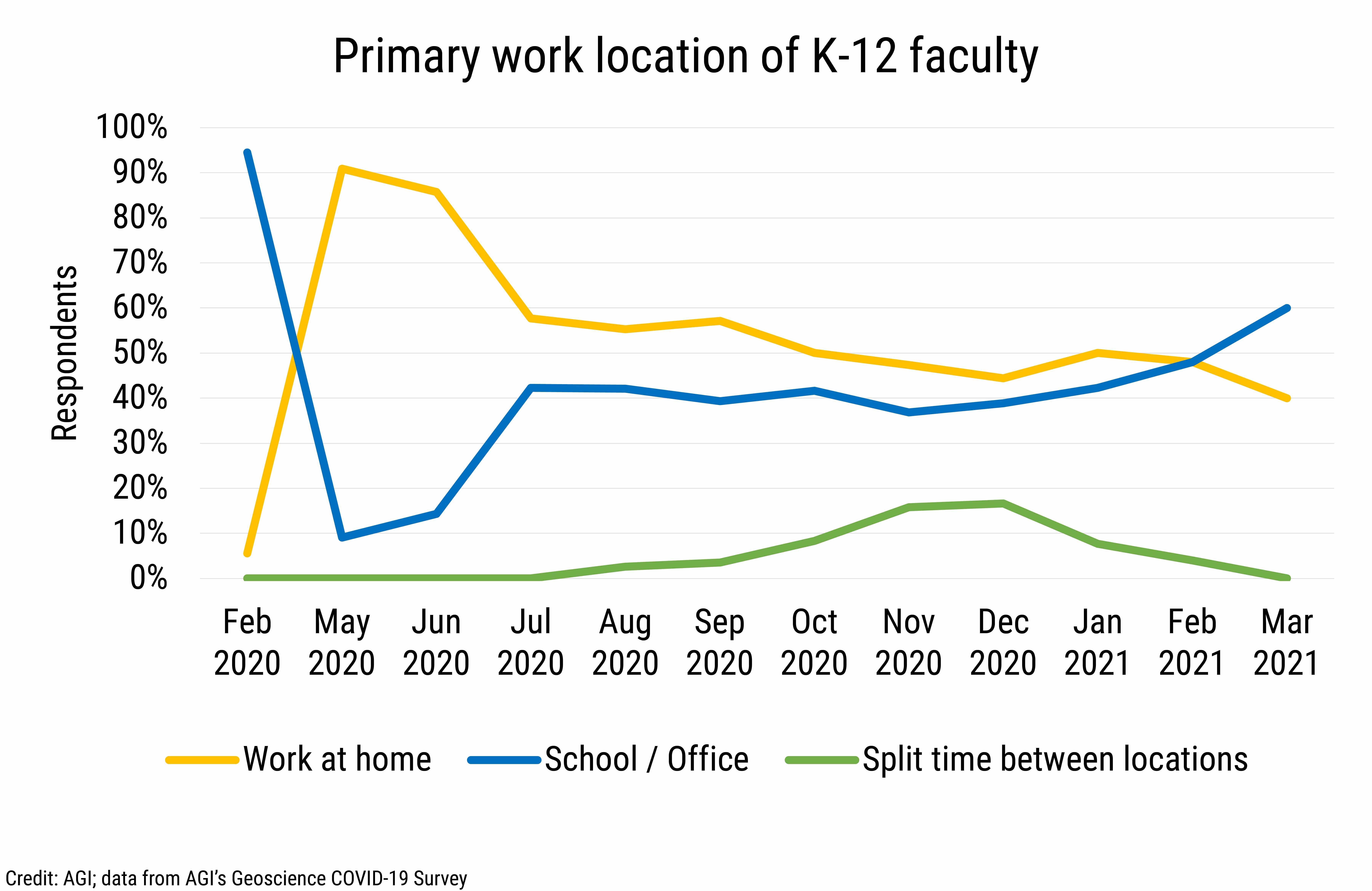 DB_2021-013 chart 01: Primary work location of K-12 faculty (Credit: AGI; data from AGI's Geoscience COVID-19 Survey)