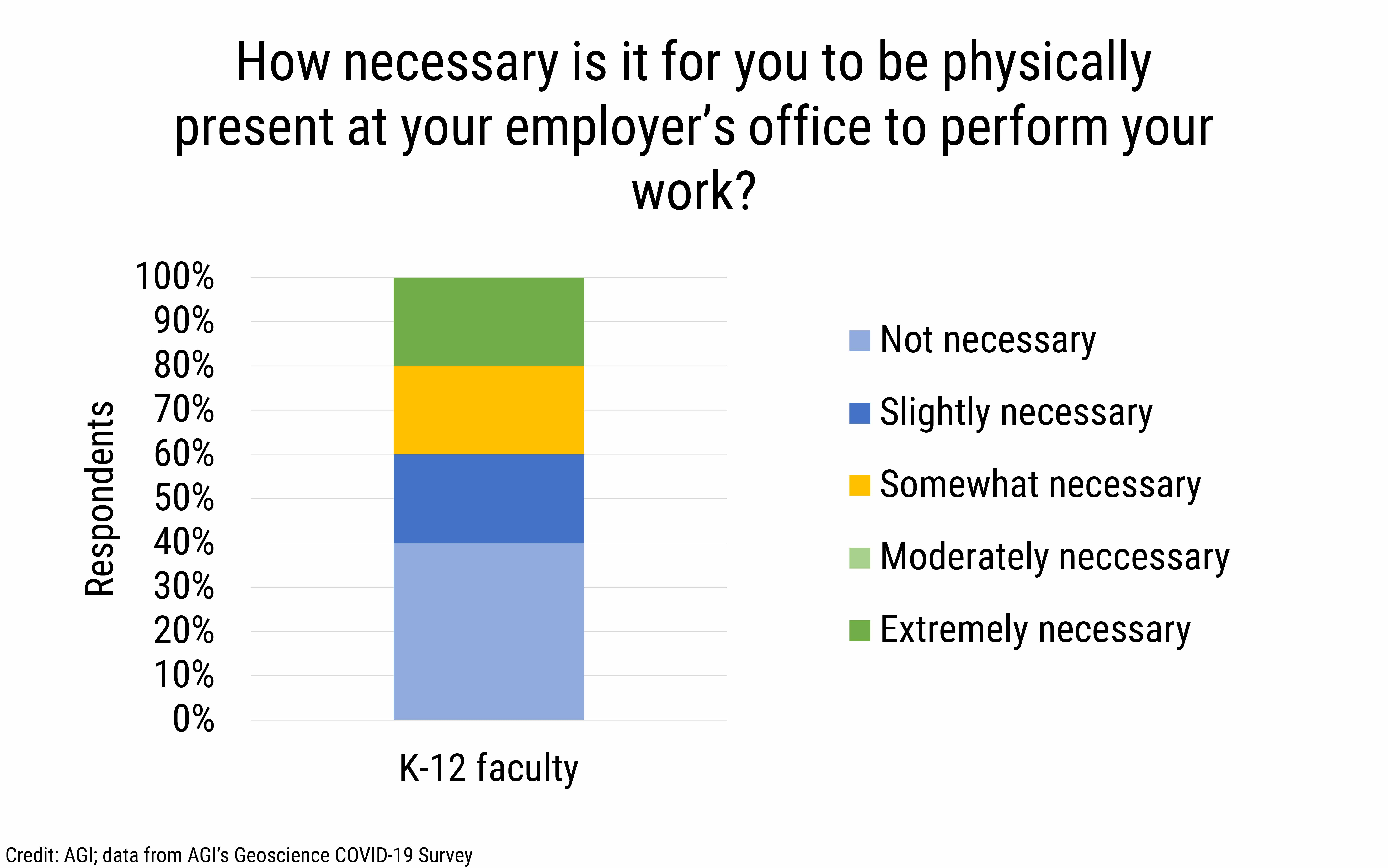 DB_2021-013 chart 02: How necessary is it for you to be physically present at your employer's office to perform your work? (Credit: AGI; data from AGI's Geoscience COVID-19 Survey)